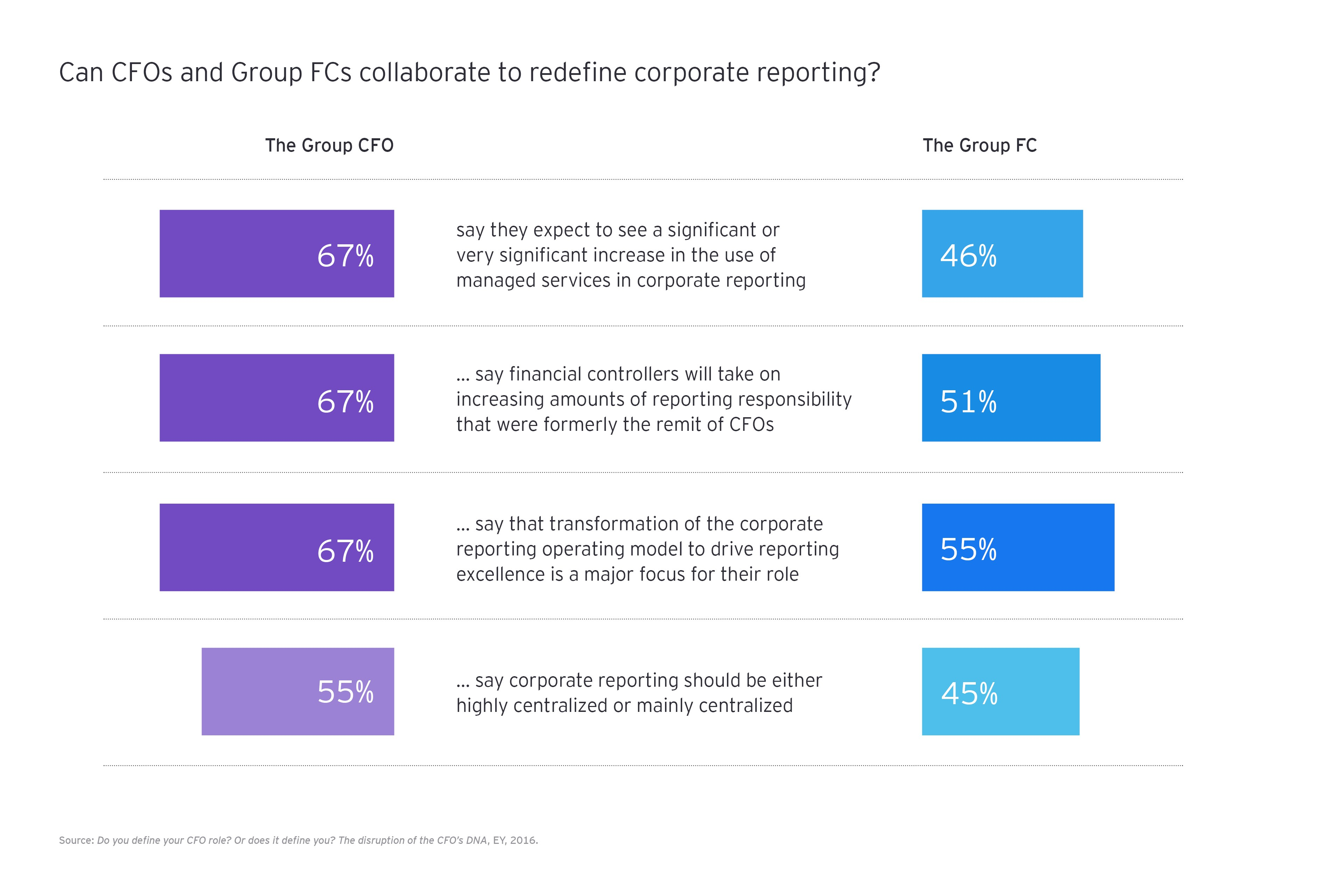 Can CFOs and Group FCs collaborate to redefine corporate reporting?