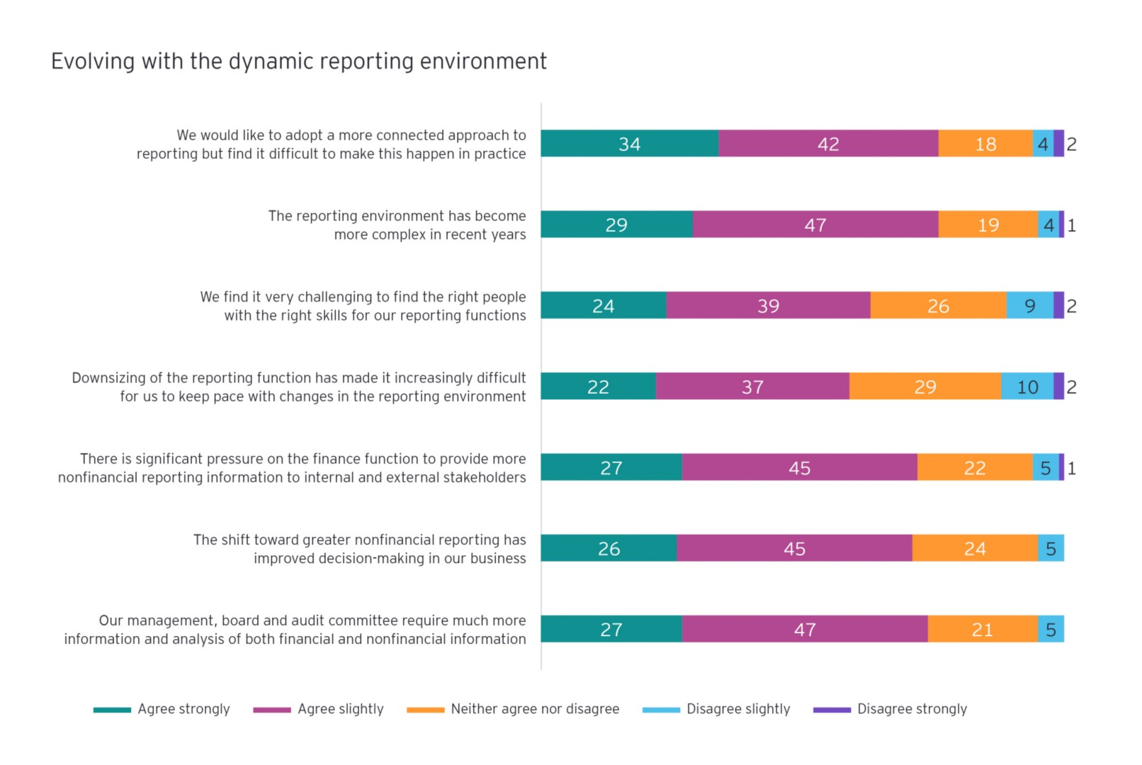 Evolving with the dynamic reporting environment