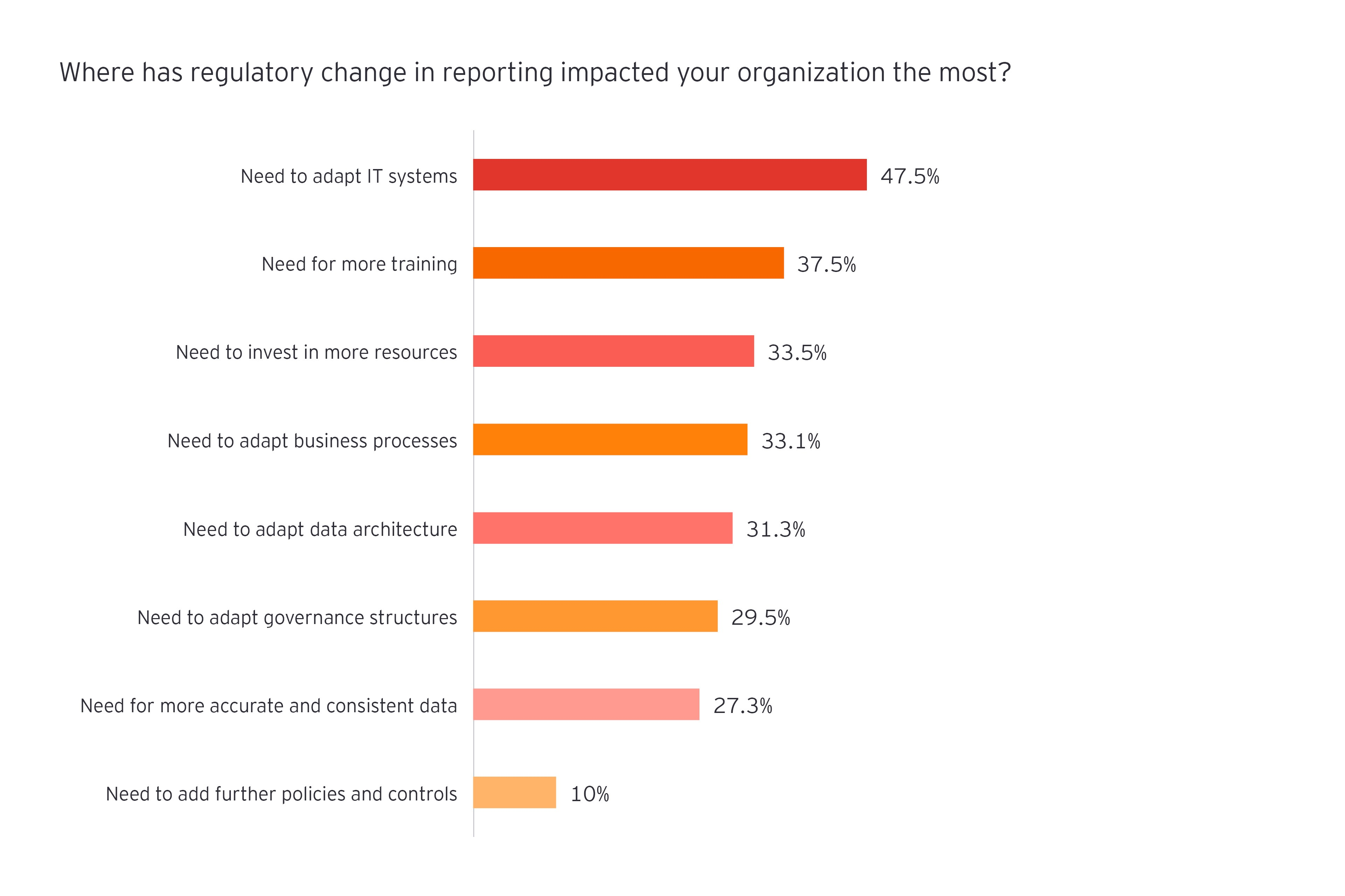 Where has regulatory change in reporting impacted your organization the most?