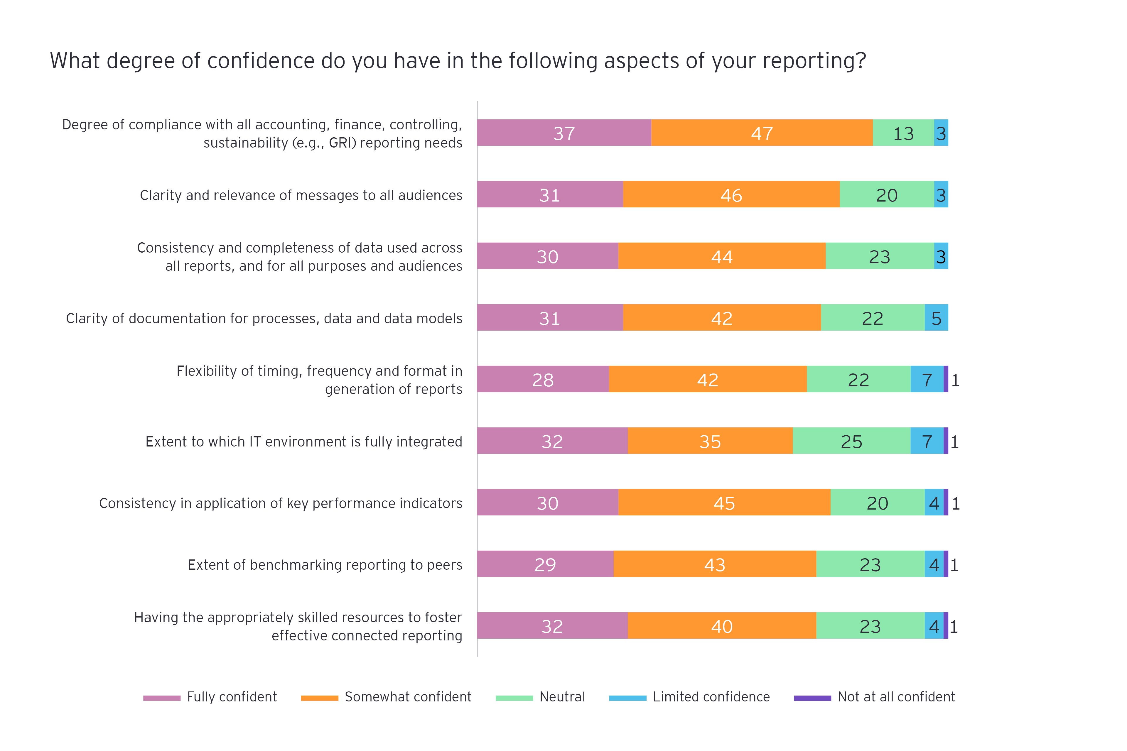What degree of confidence do you have in the following aspects of your reporting?