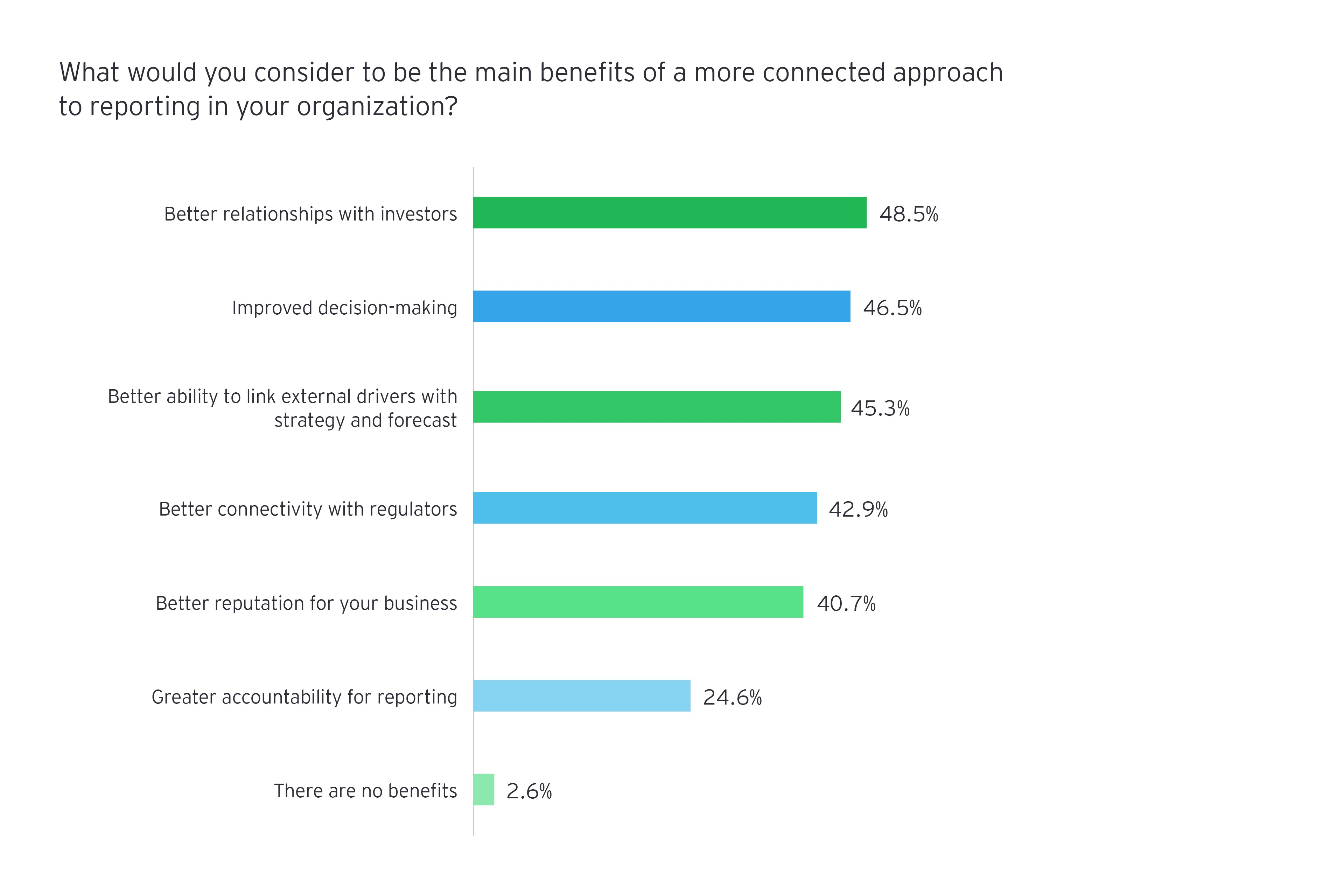 What would you consider to be the main benefits of a more connected approach to reporting in your organization?