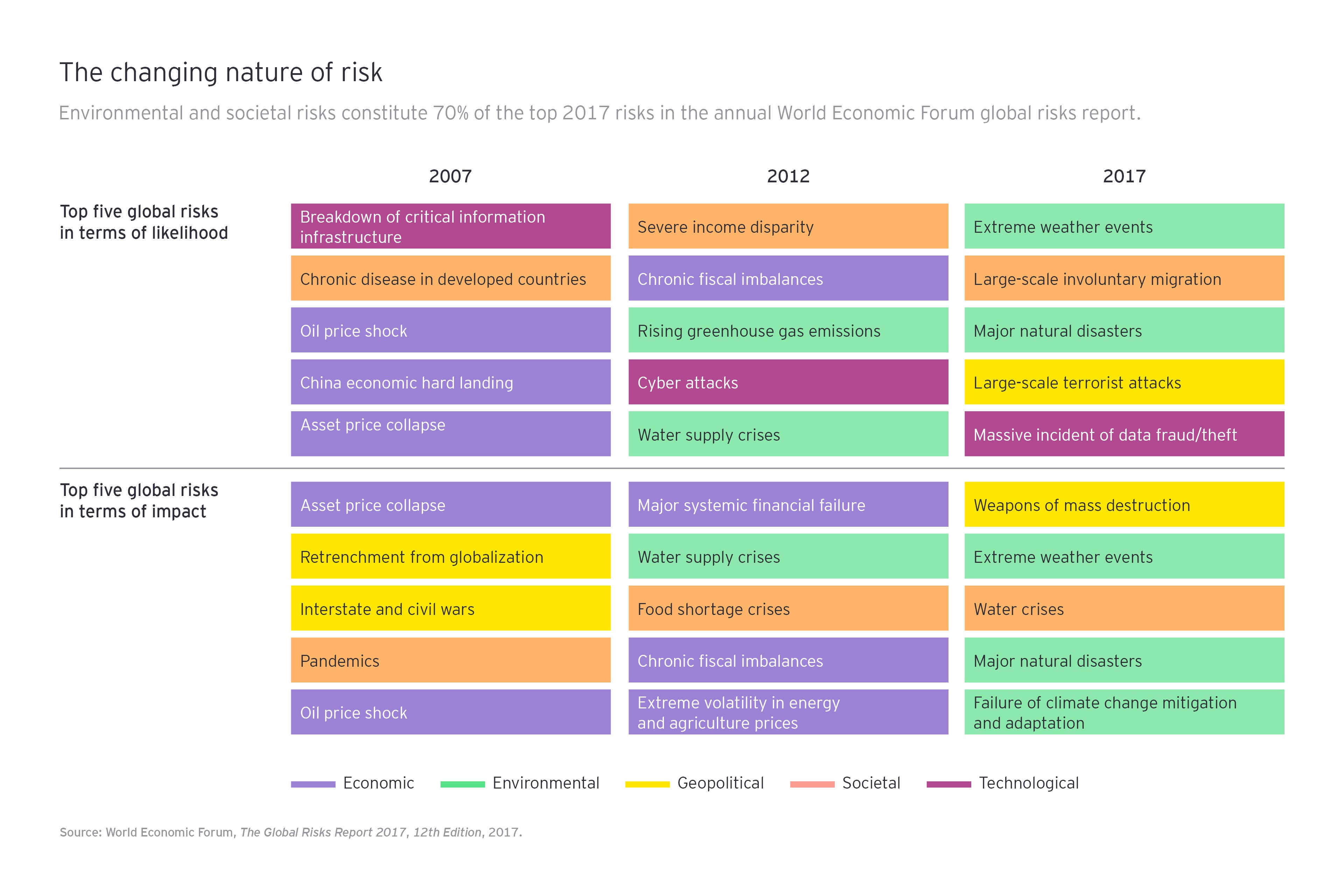 the changing natue of risk graphic 01 3840x