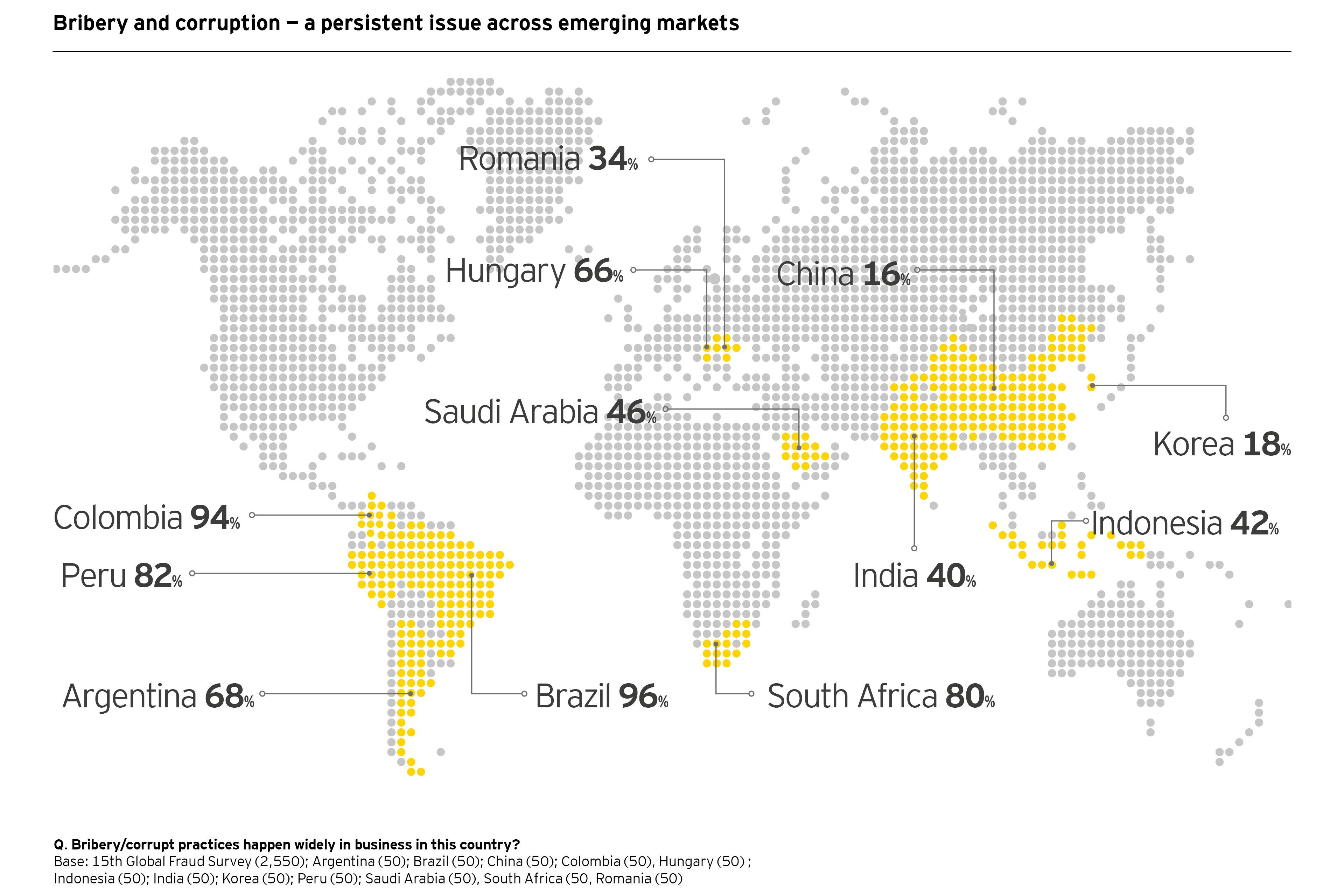 bribery emerging markets map