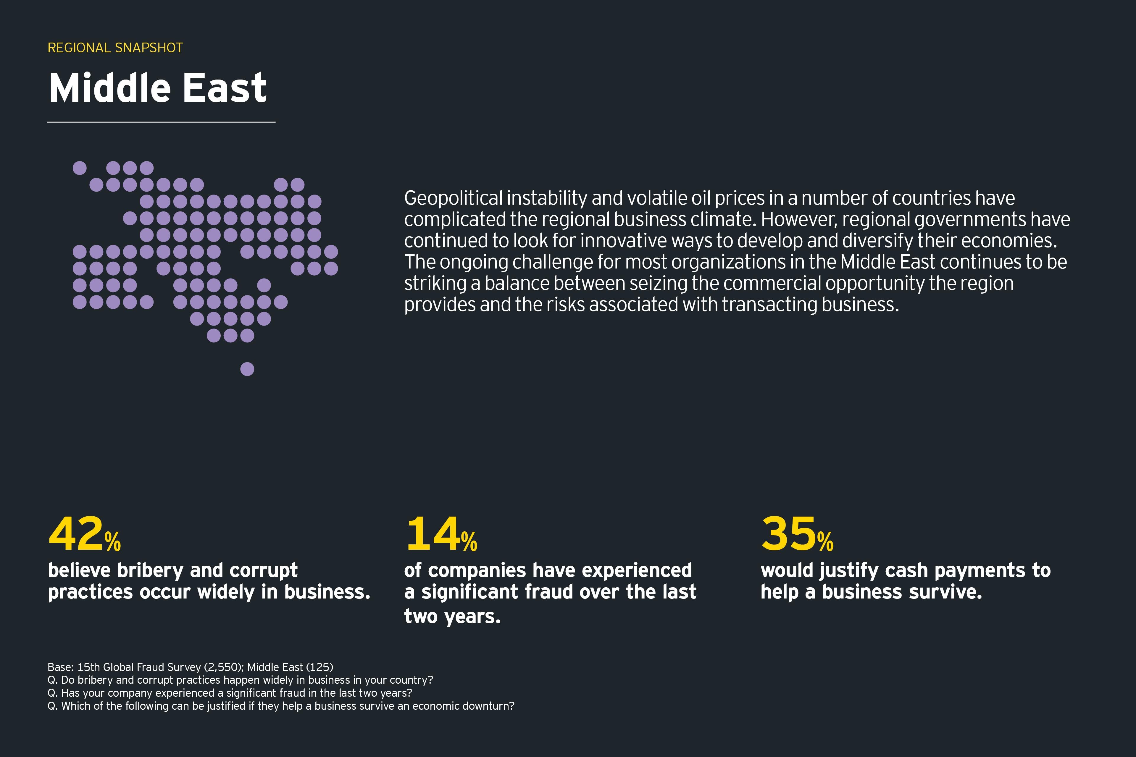 mercados emergentes - Médio Oriente