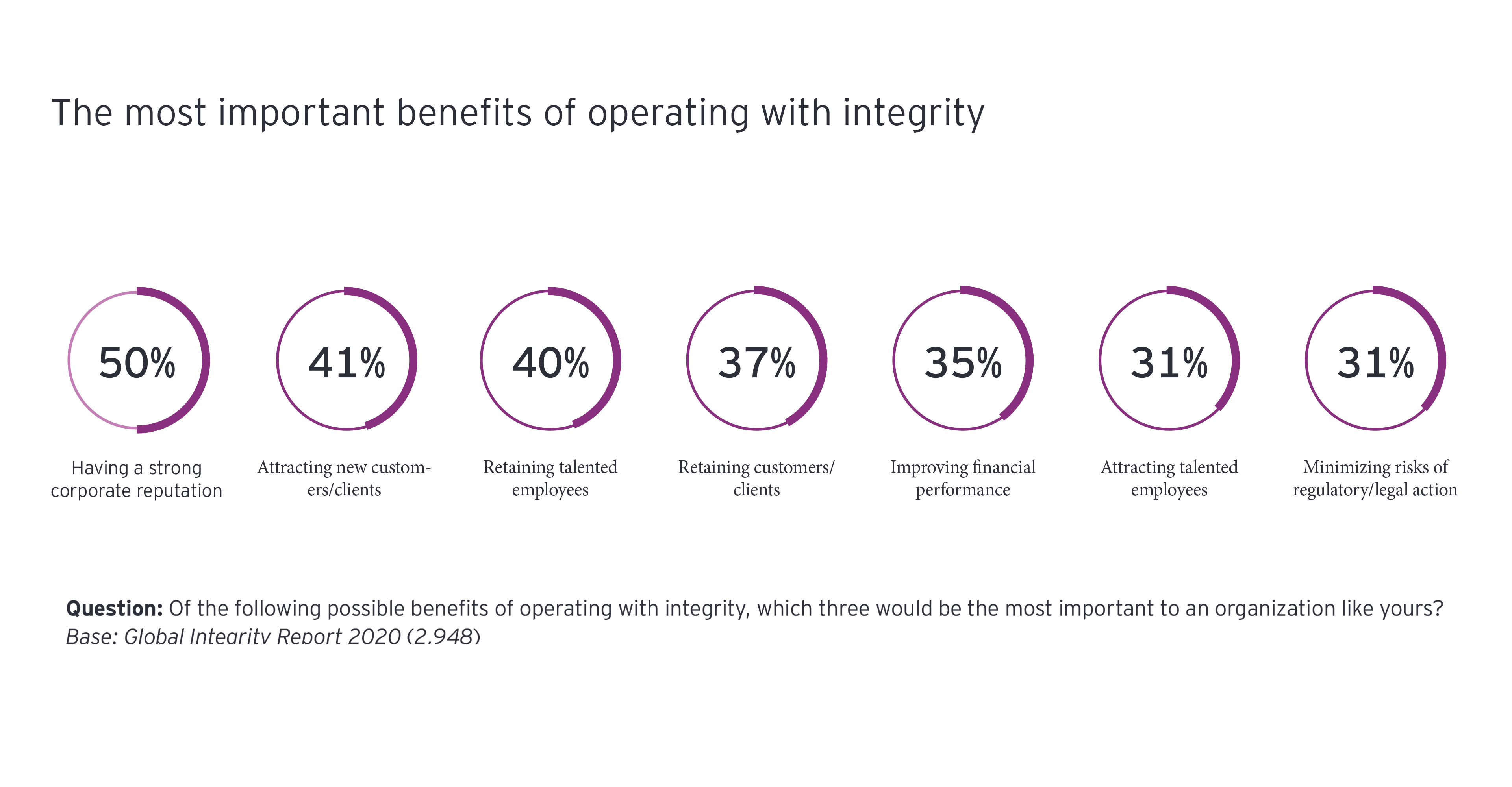 Benefits of working with integrity