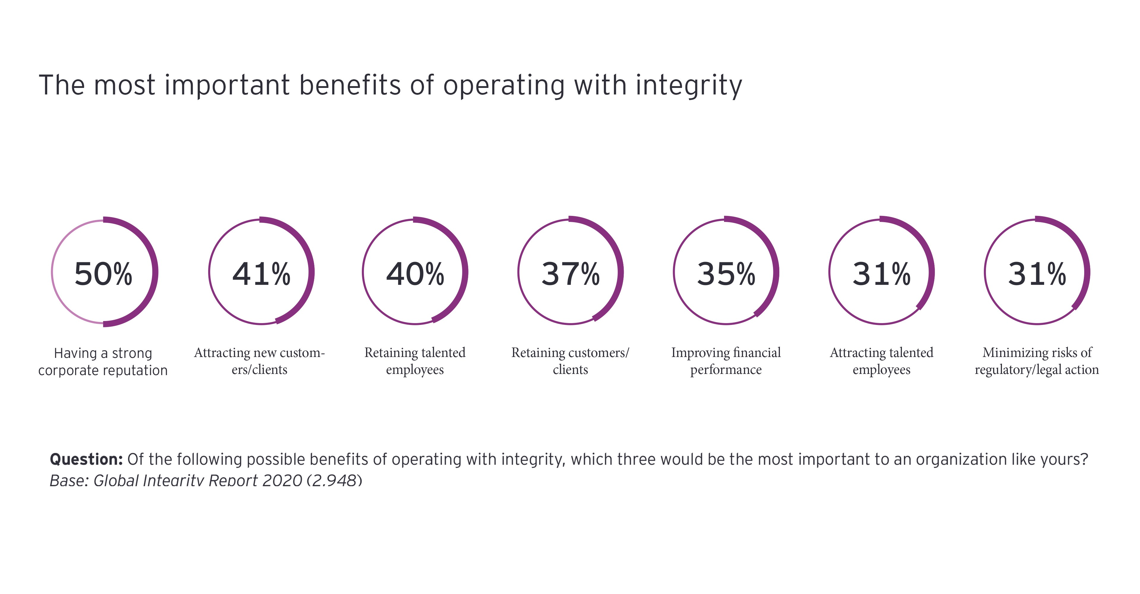 ey benefits of working with integrity.jpg.rendition.3840.2560
