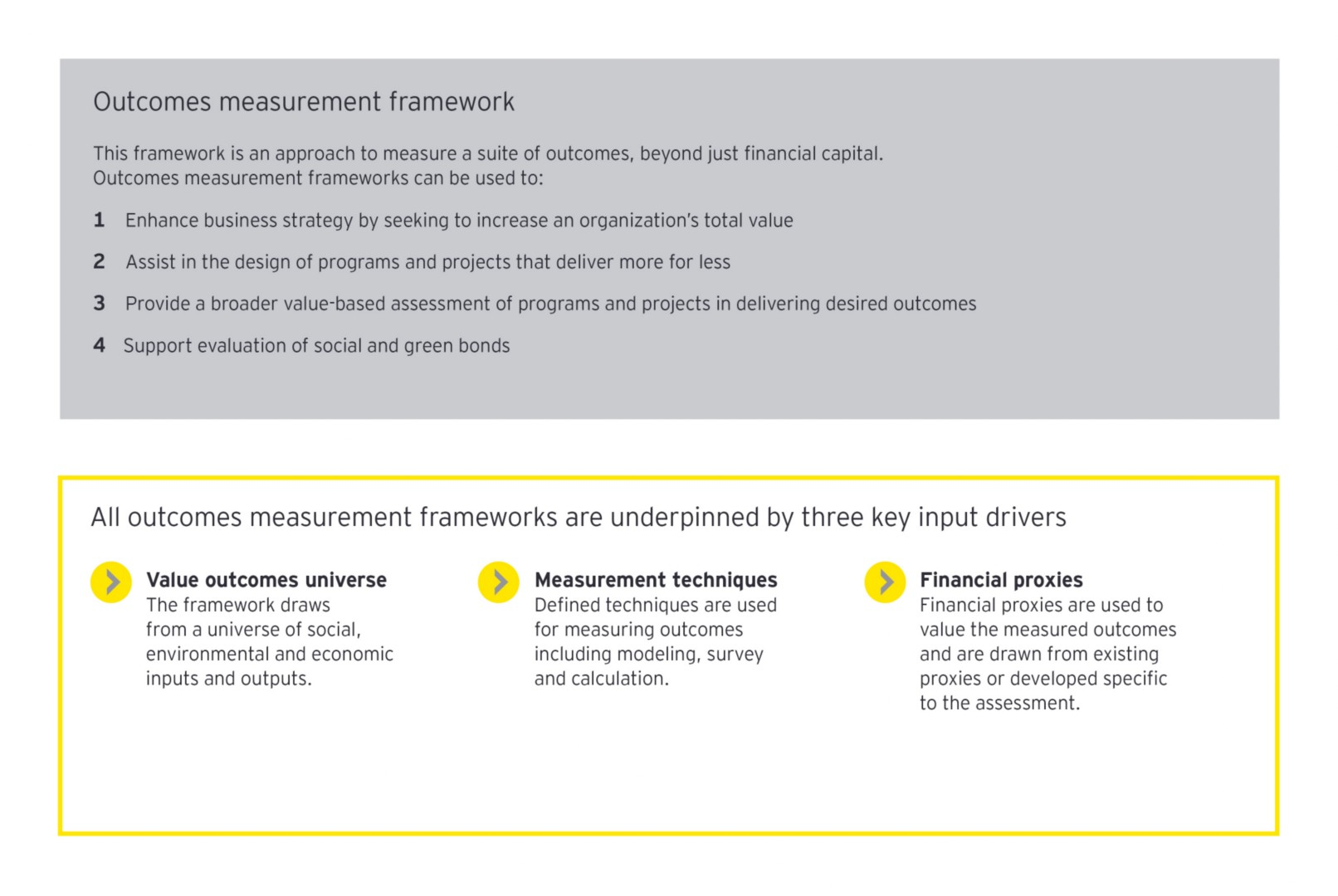 Graphic showing outcomes measurement framework