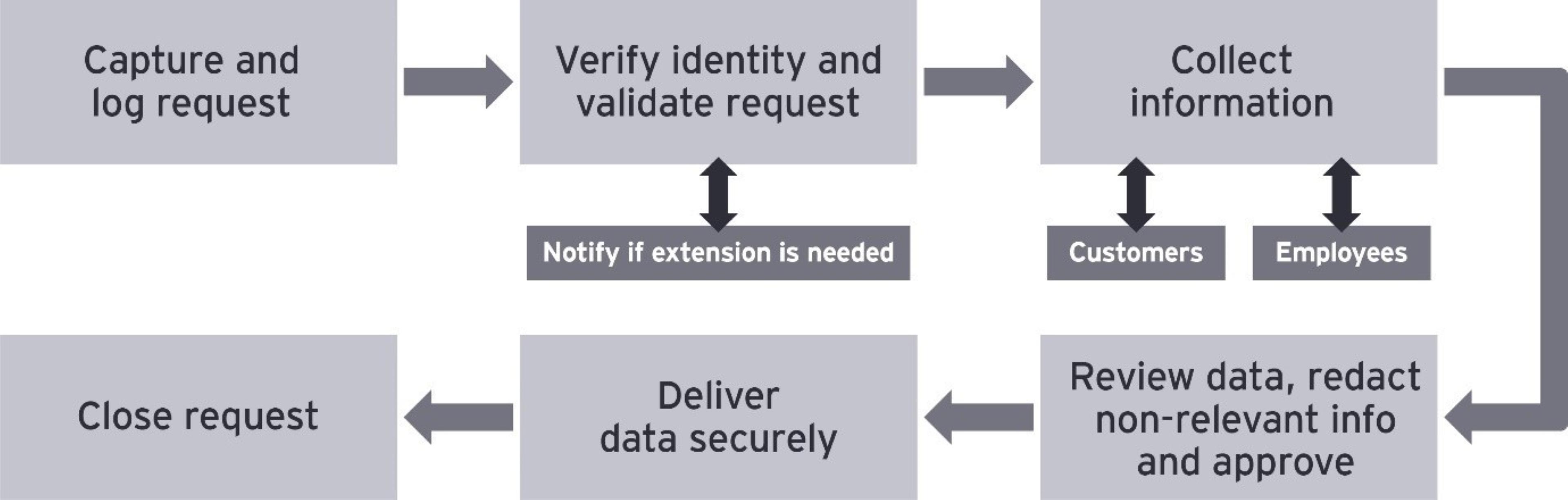DSAR workflow diagram