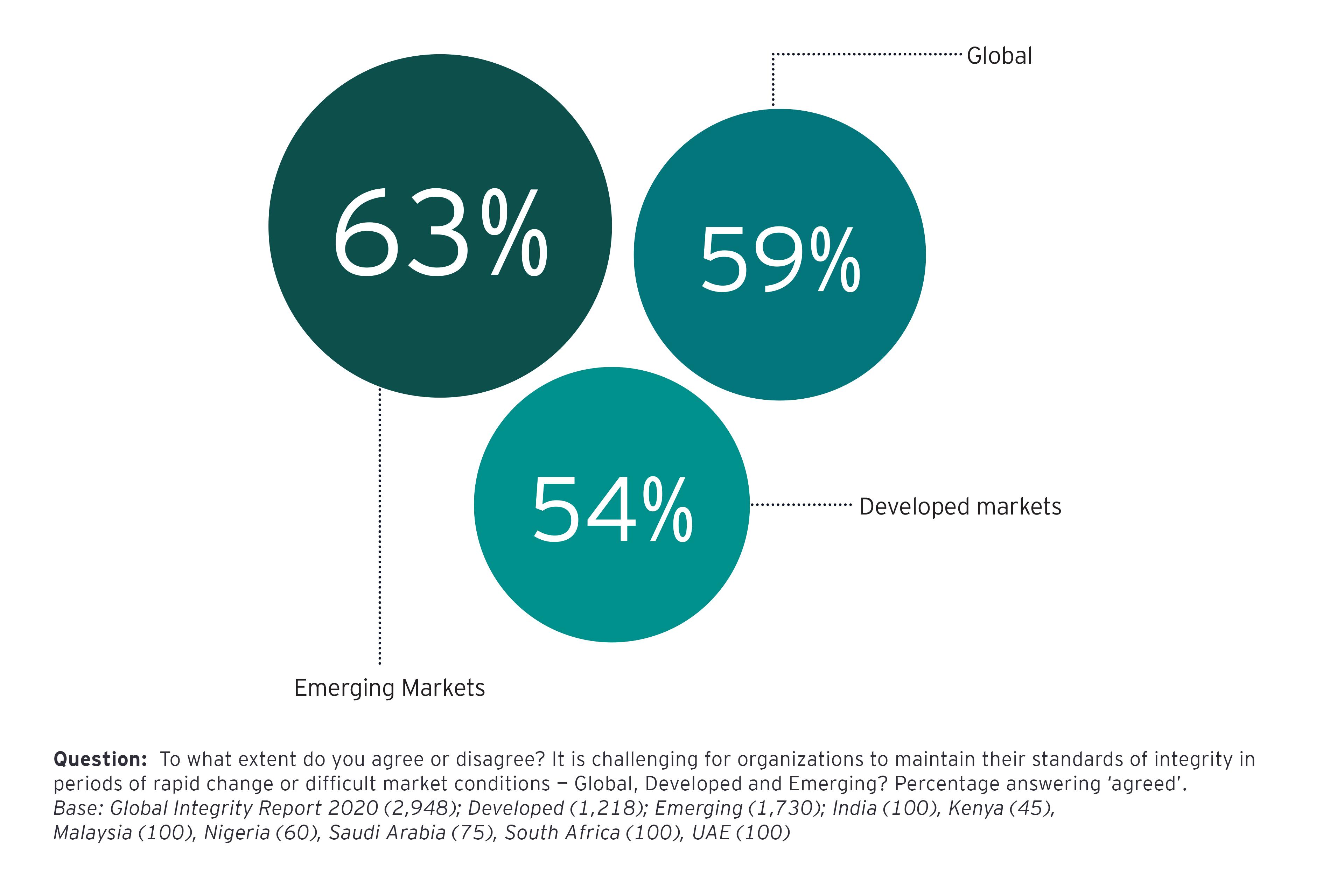 Comparison of Emerging, Developed markets