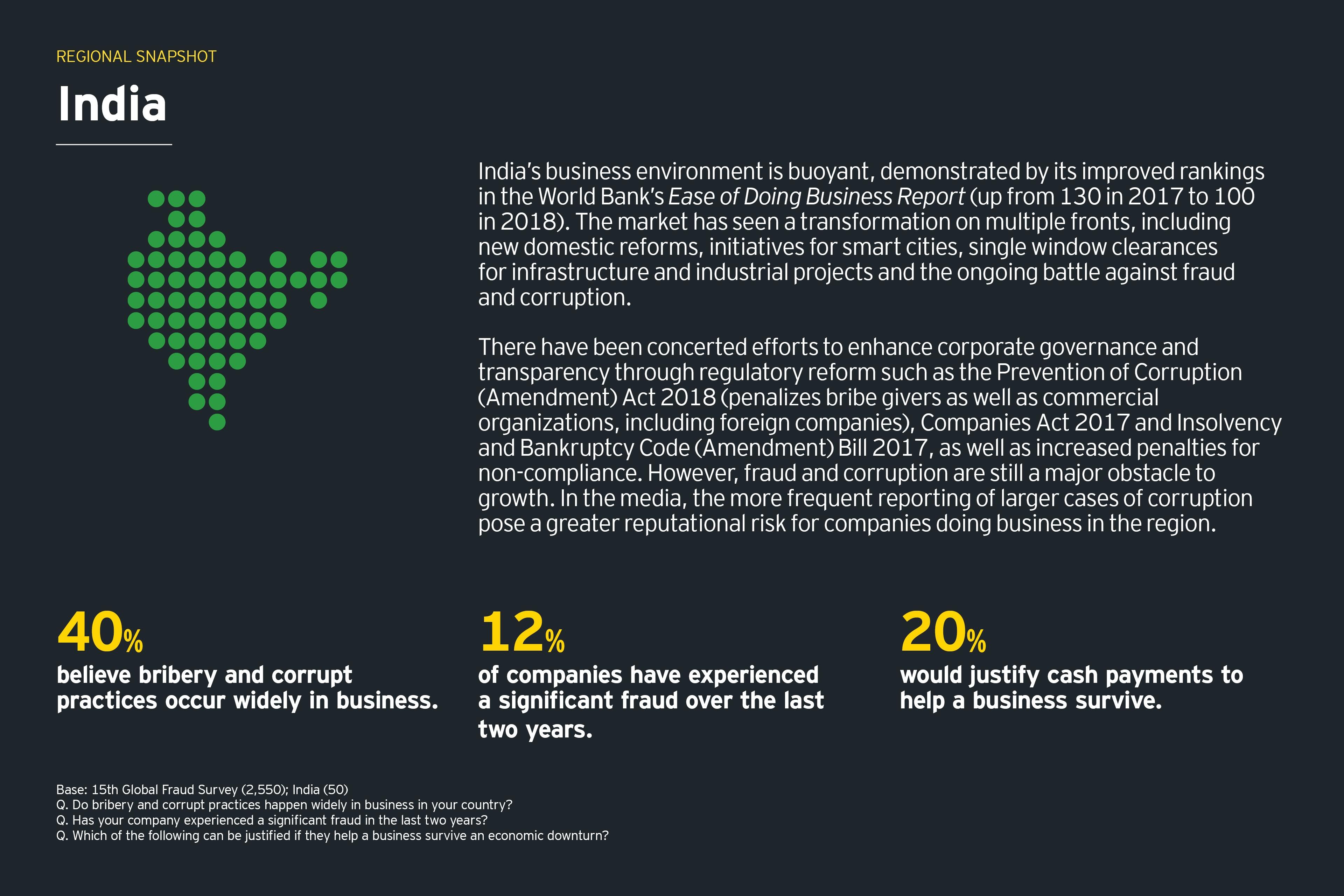 mercados emergentes-Índia