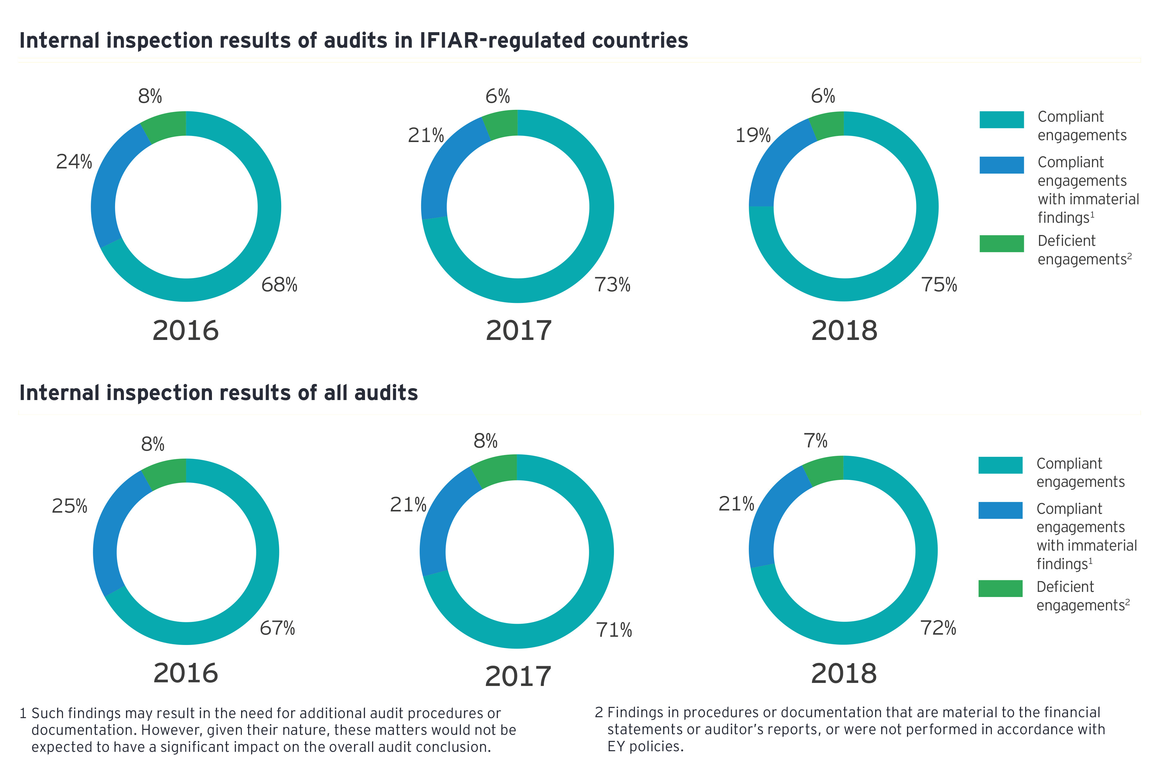 Global audit quality report 2019 - inspection results charts