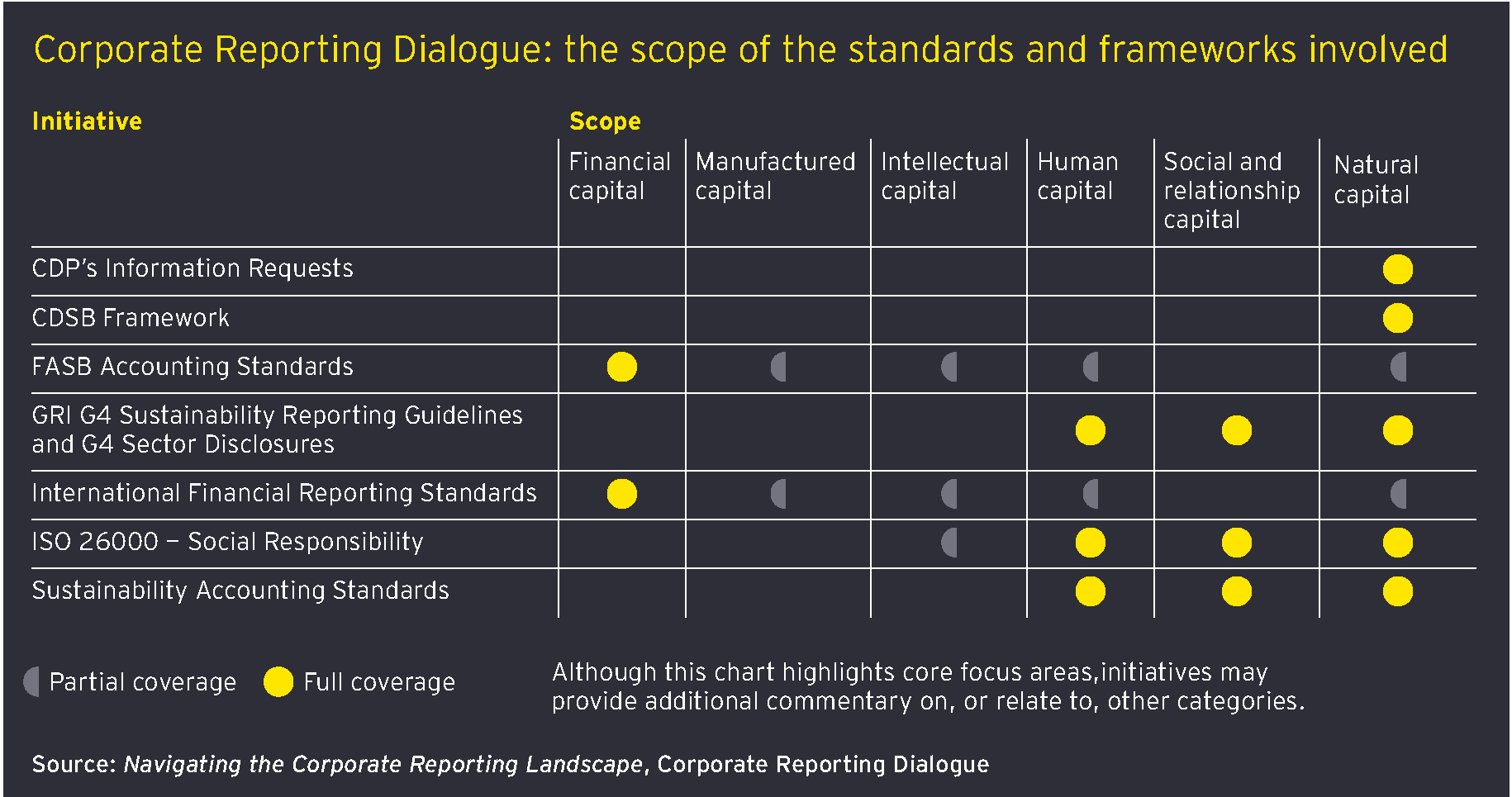 Why corporate reporting standards are starting to converge