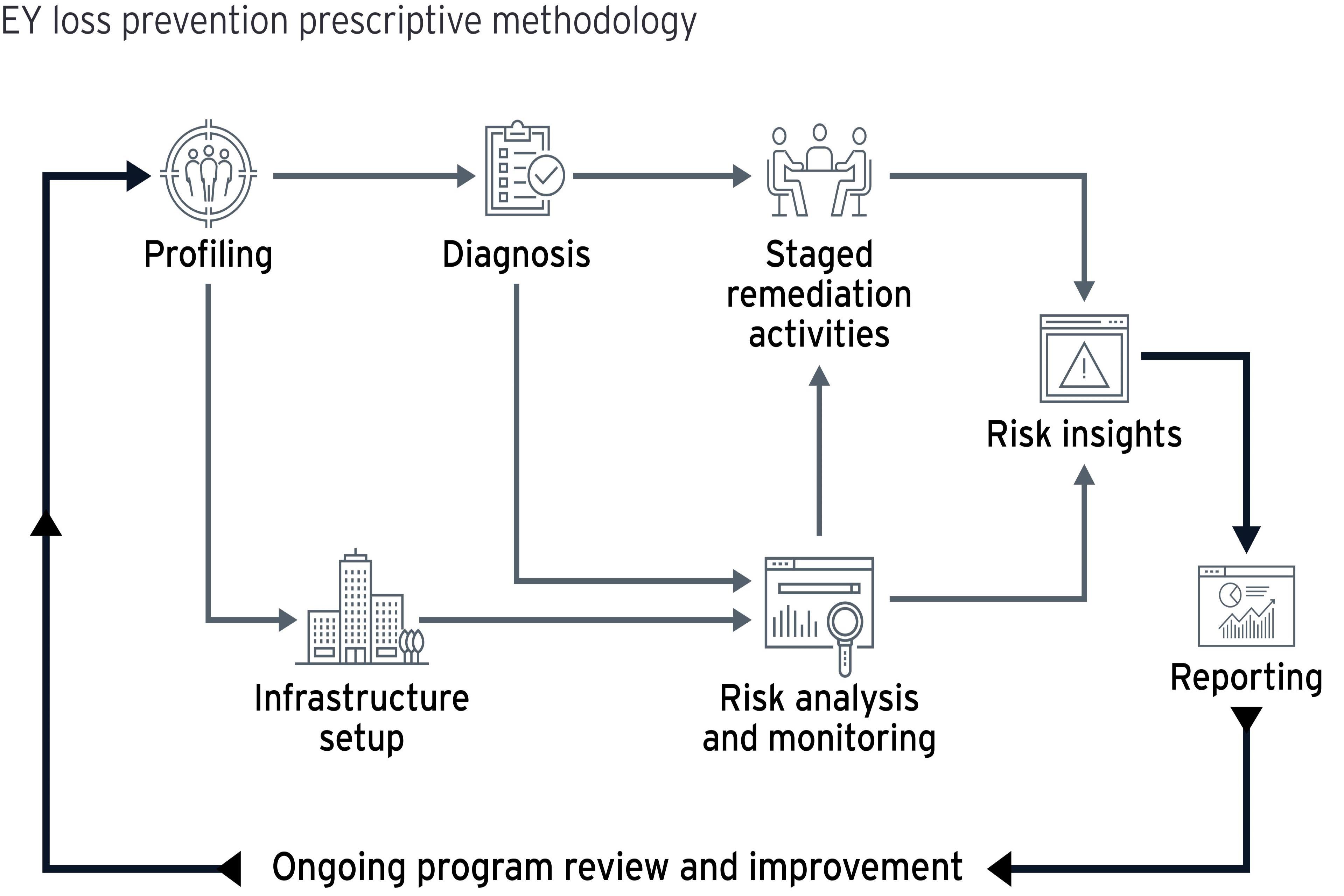 Loss prevention methodology Infographic