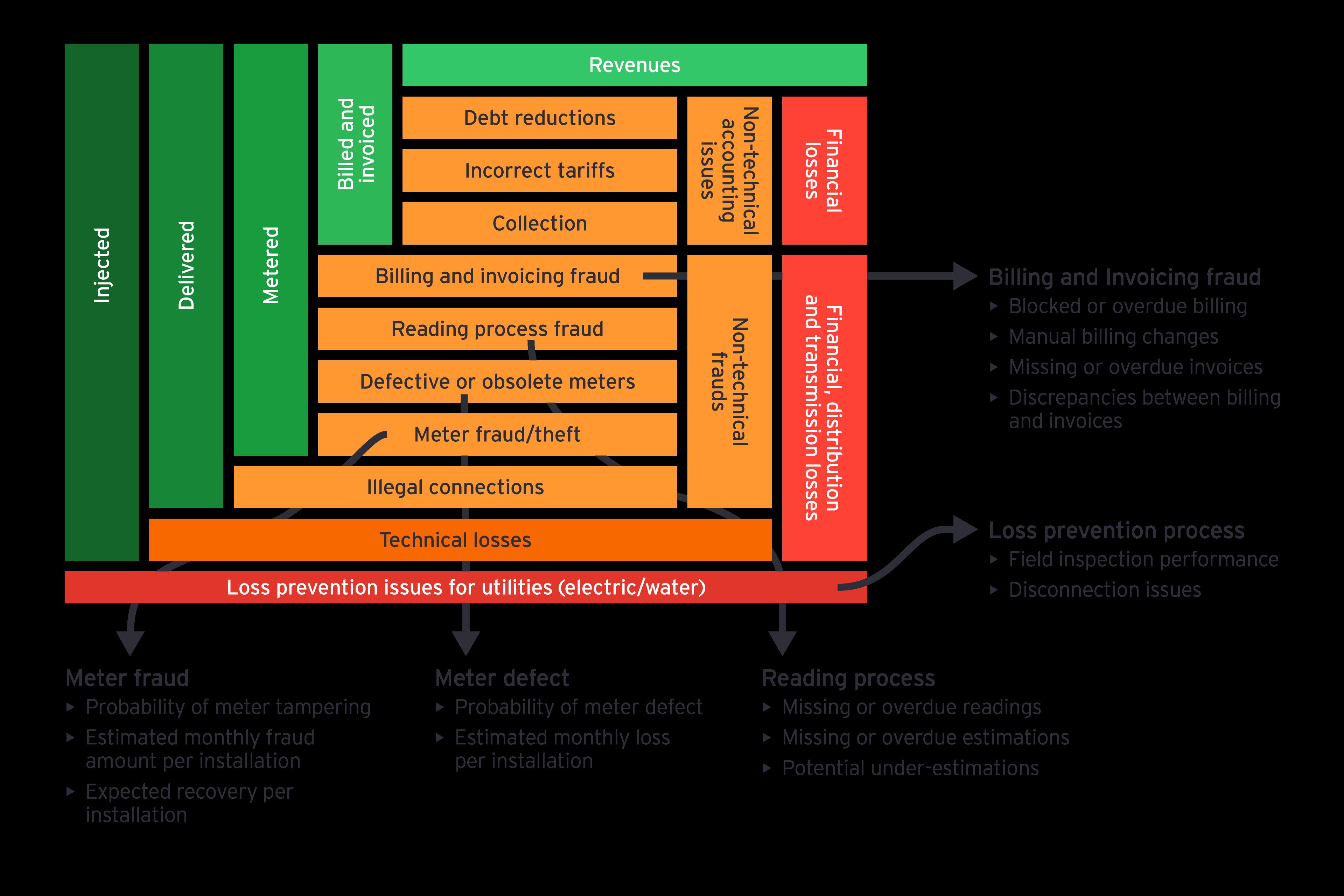 Sample risk analyses infographic