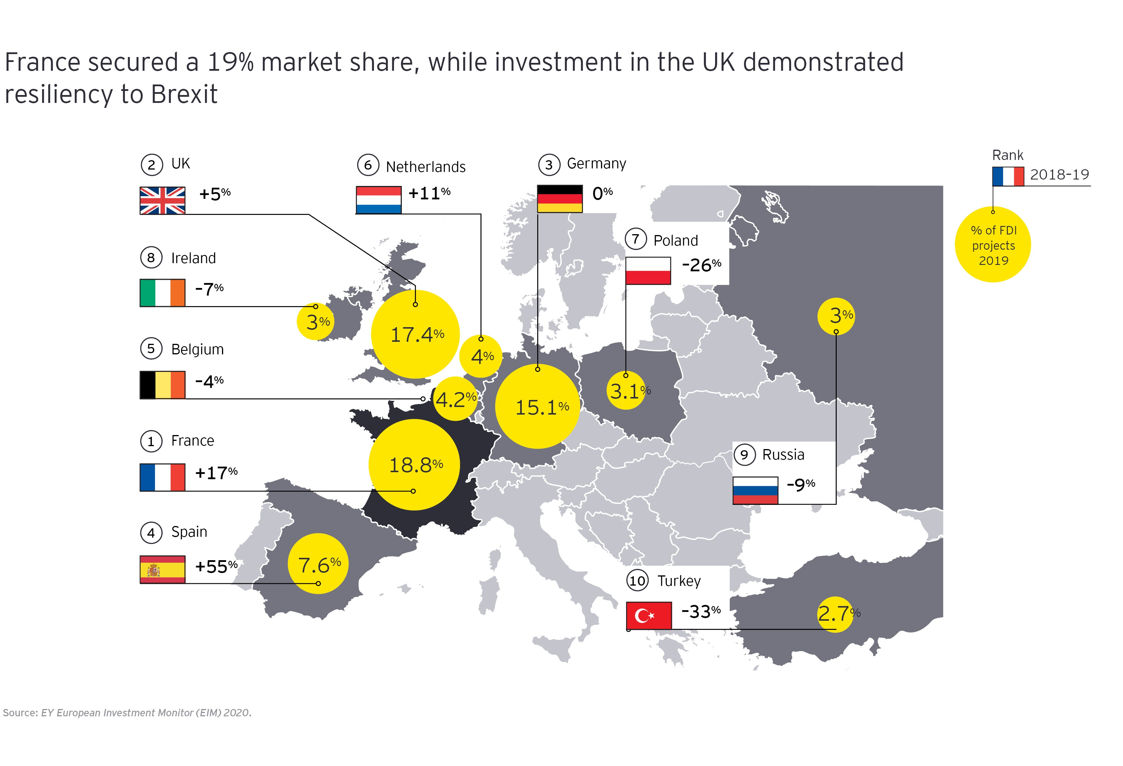 France secured a 19% market share while investment