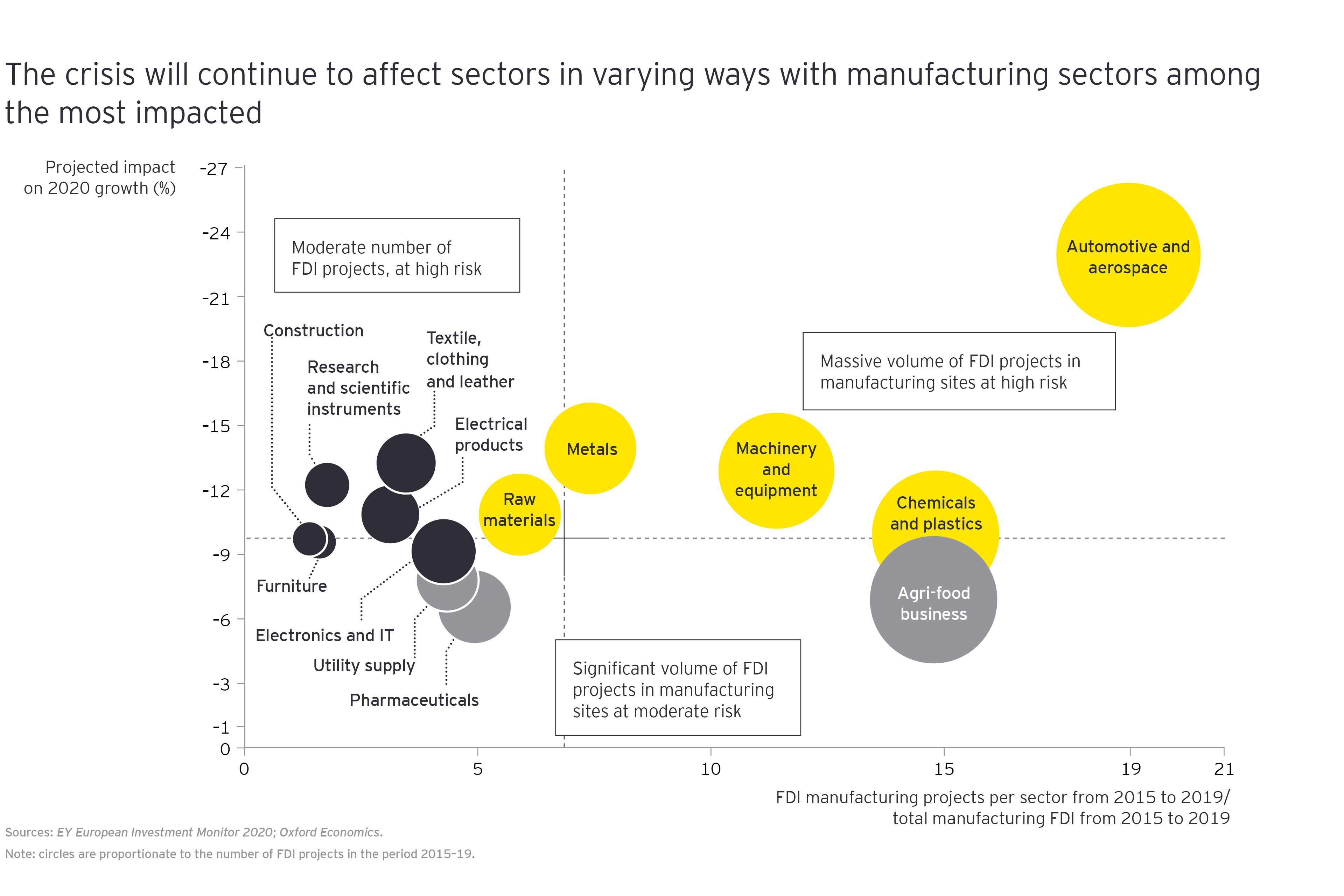 The crisis will continue to effect sectors in varying way