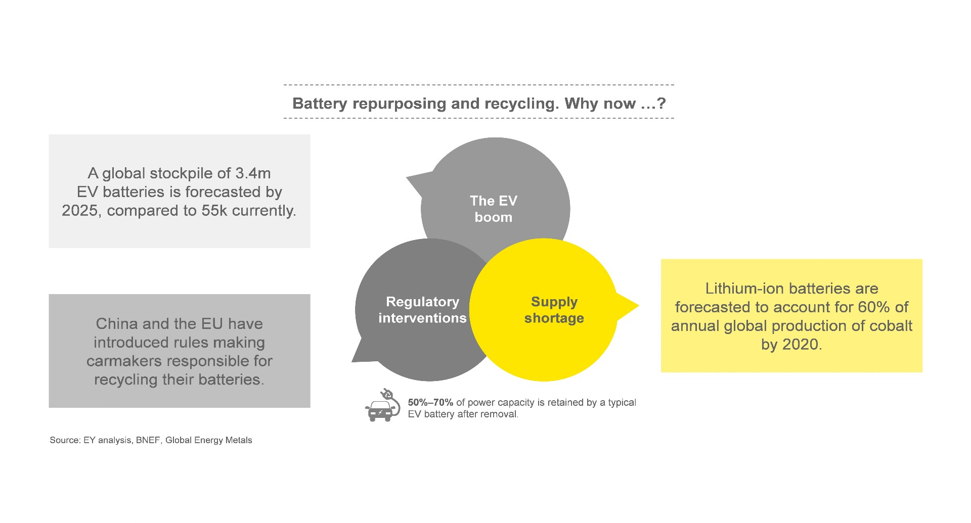 Why the EV battery life cycle is more important than the battery life