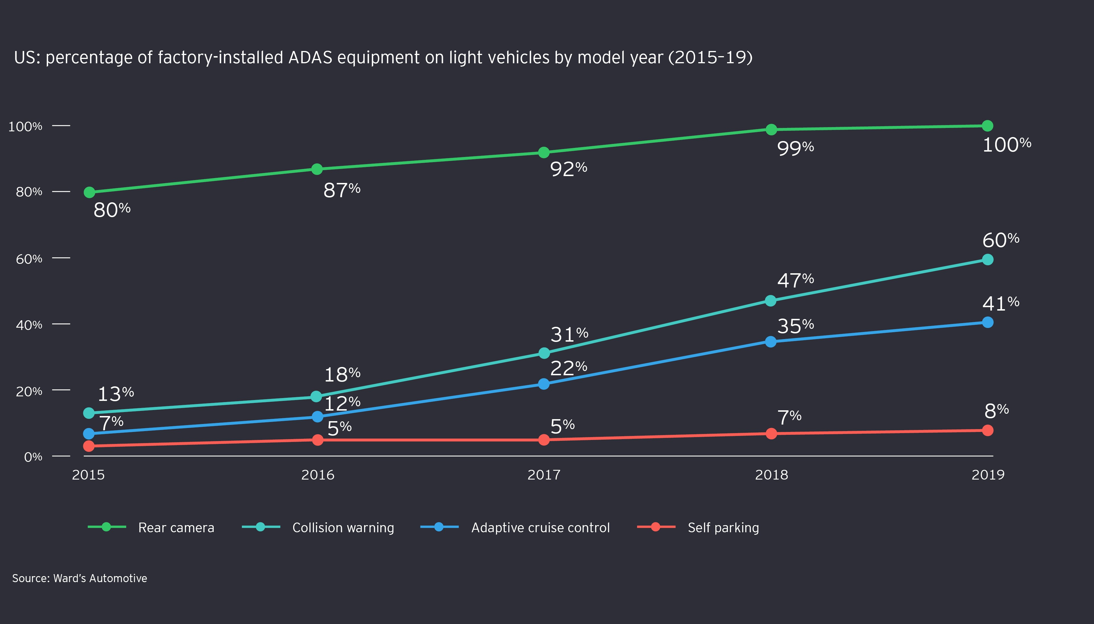 US: percentage of factory-installed ADAS equipment on light vehicles by model year (2015-19)