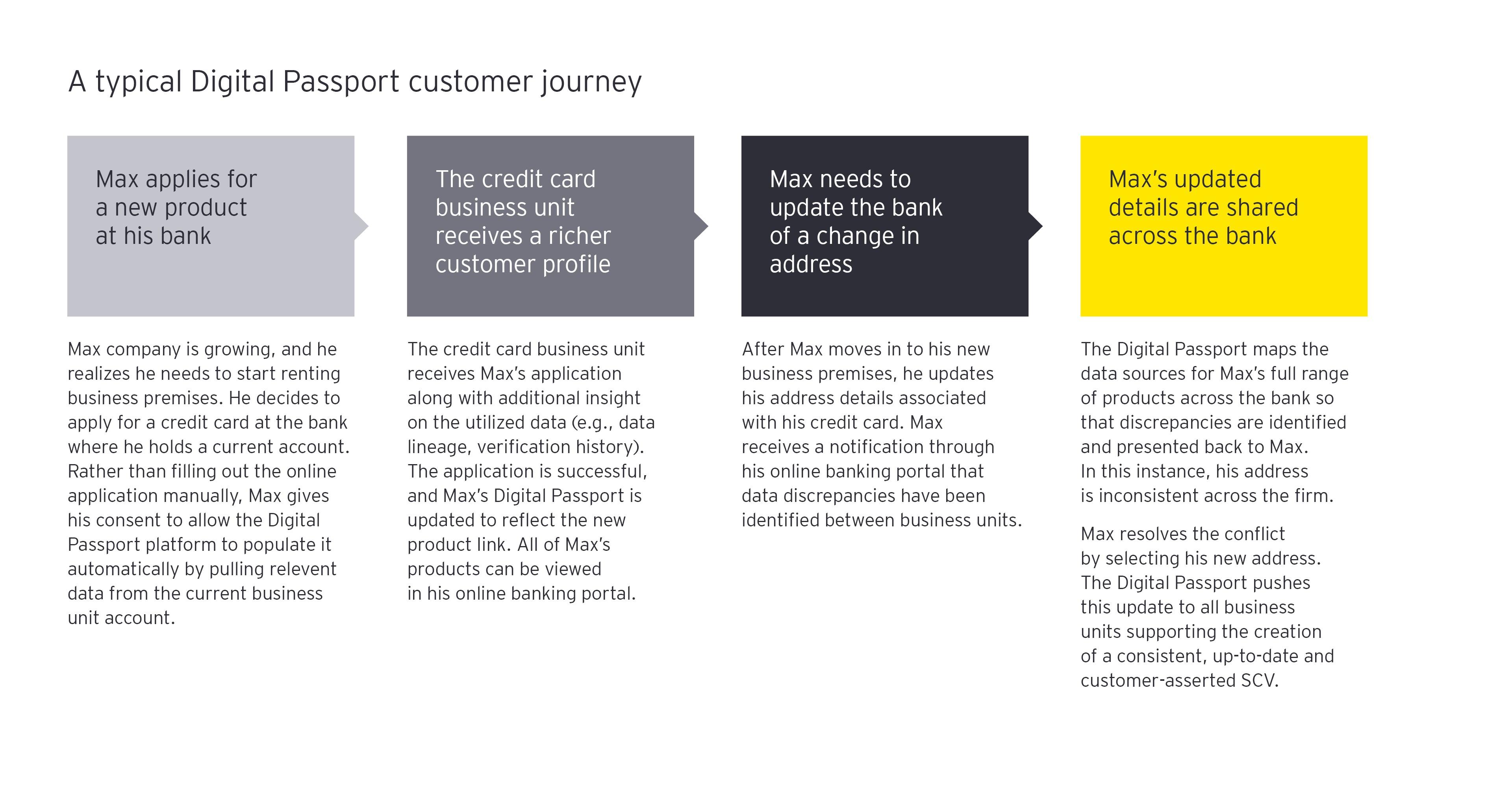 Uma viagem típica de um cliente com passaporte digital