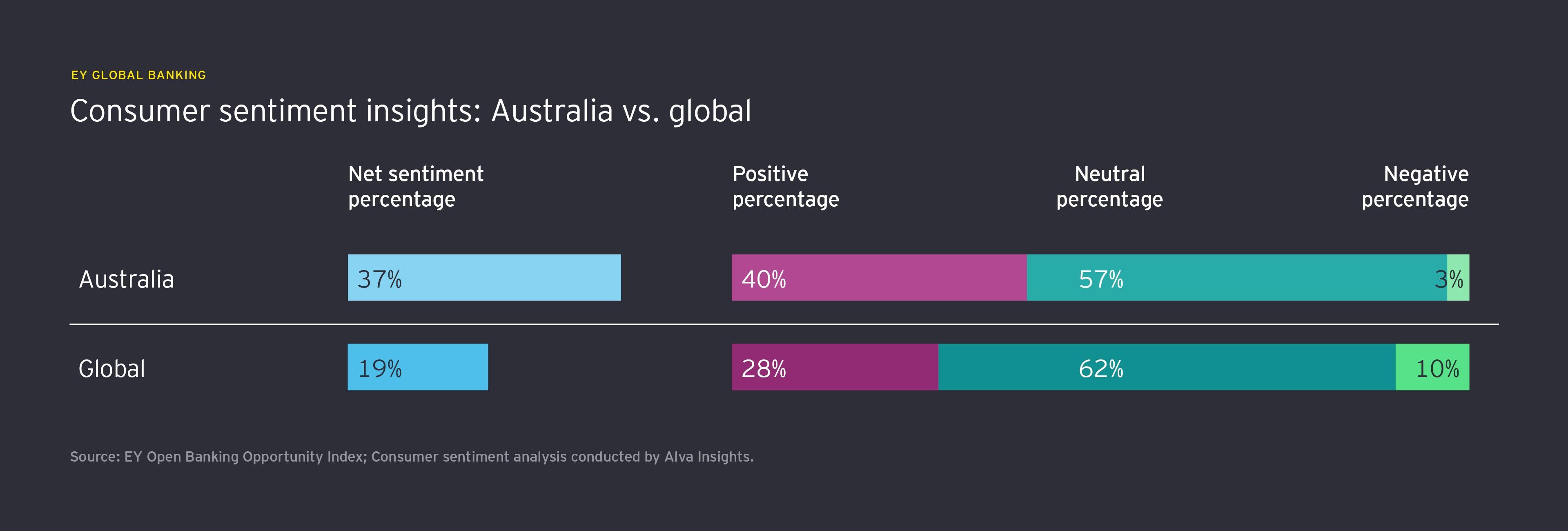 Consumer sentiments insights: Australia vs. global info graph