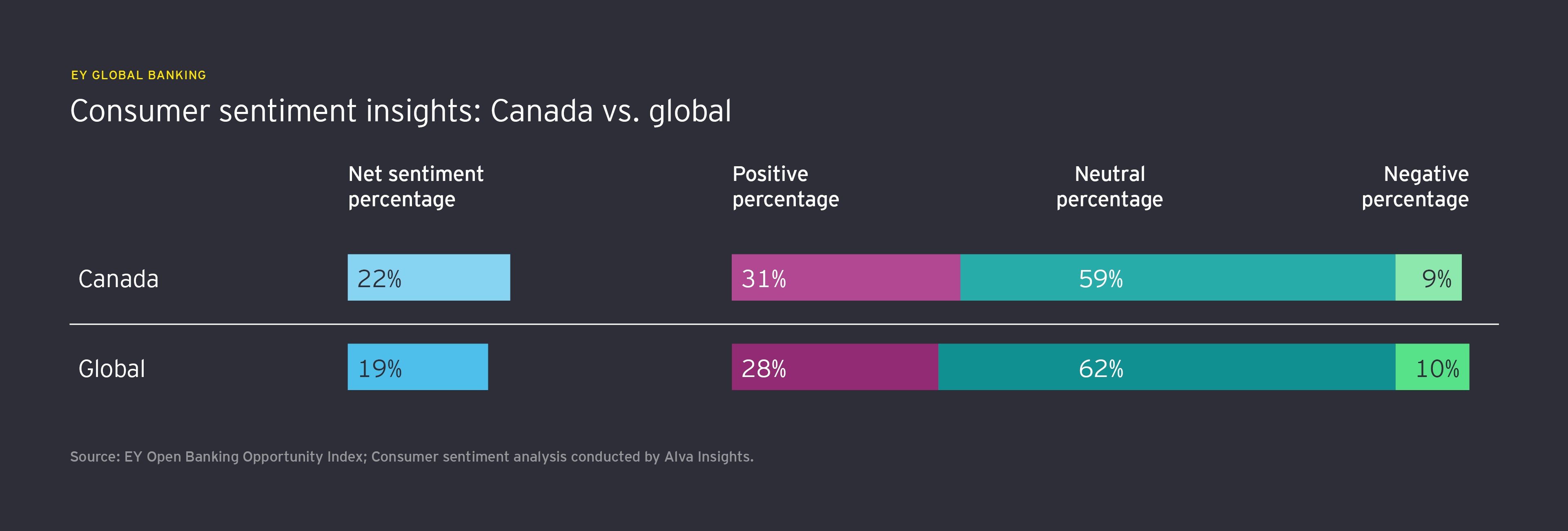 Consumer sentiment insights: Canada vs. global