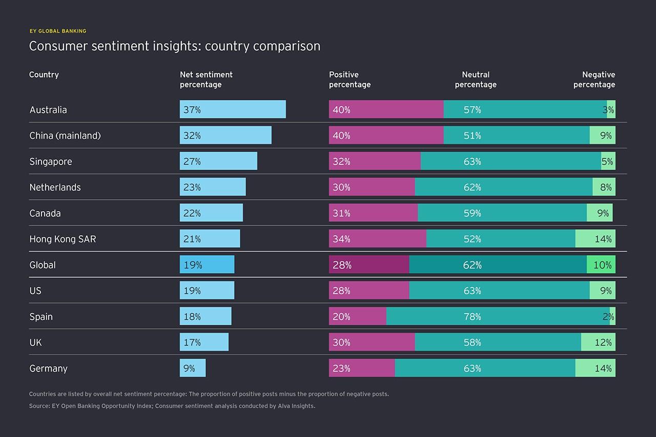 消費者の心理状態を探る:国別の比較