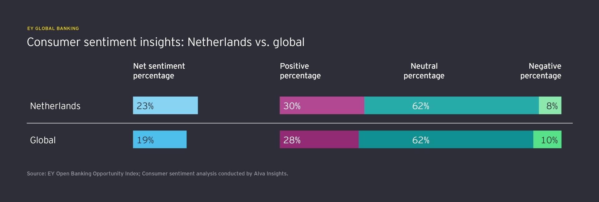consumer sentiment insights netherlands