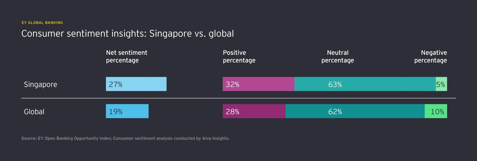 Singapore vs. Global: Consumer sentiment insights