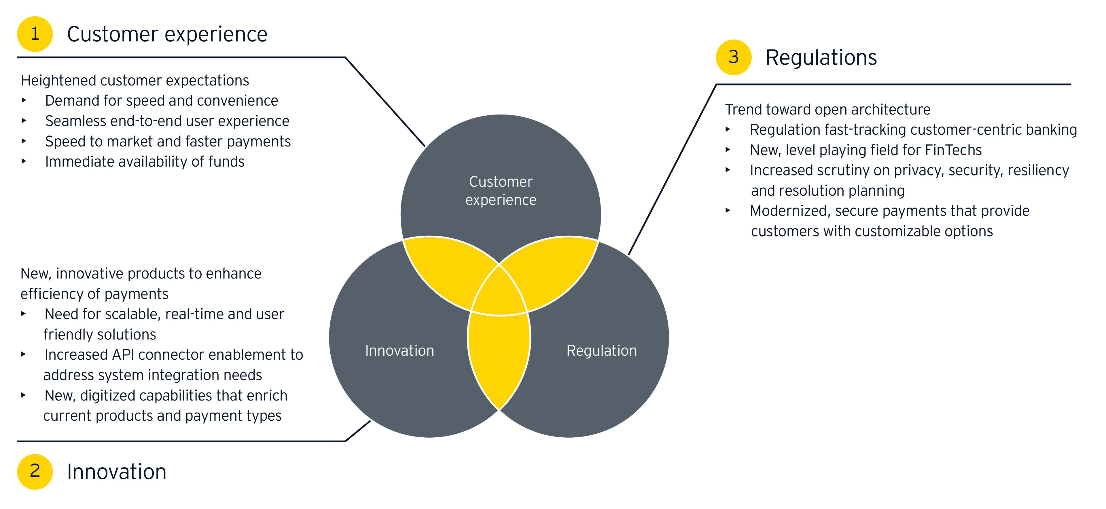 Customer experience regulation innovation