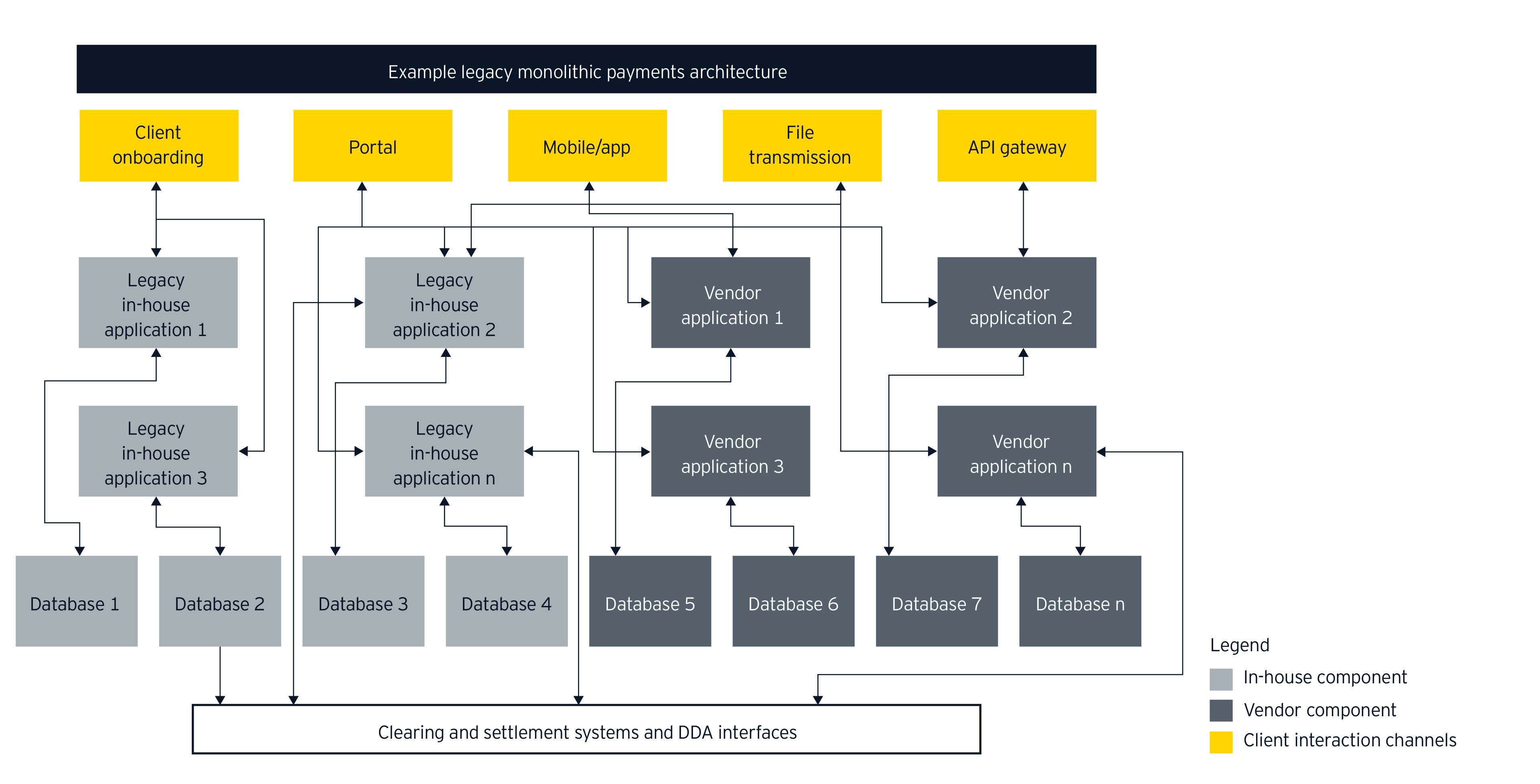 Legacy monotheistic payments architecture