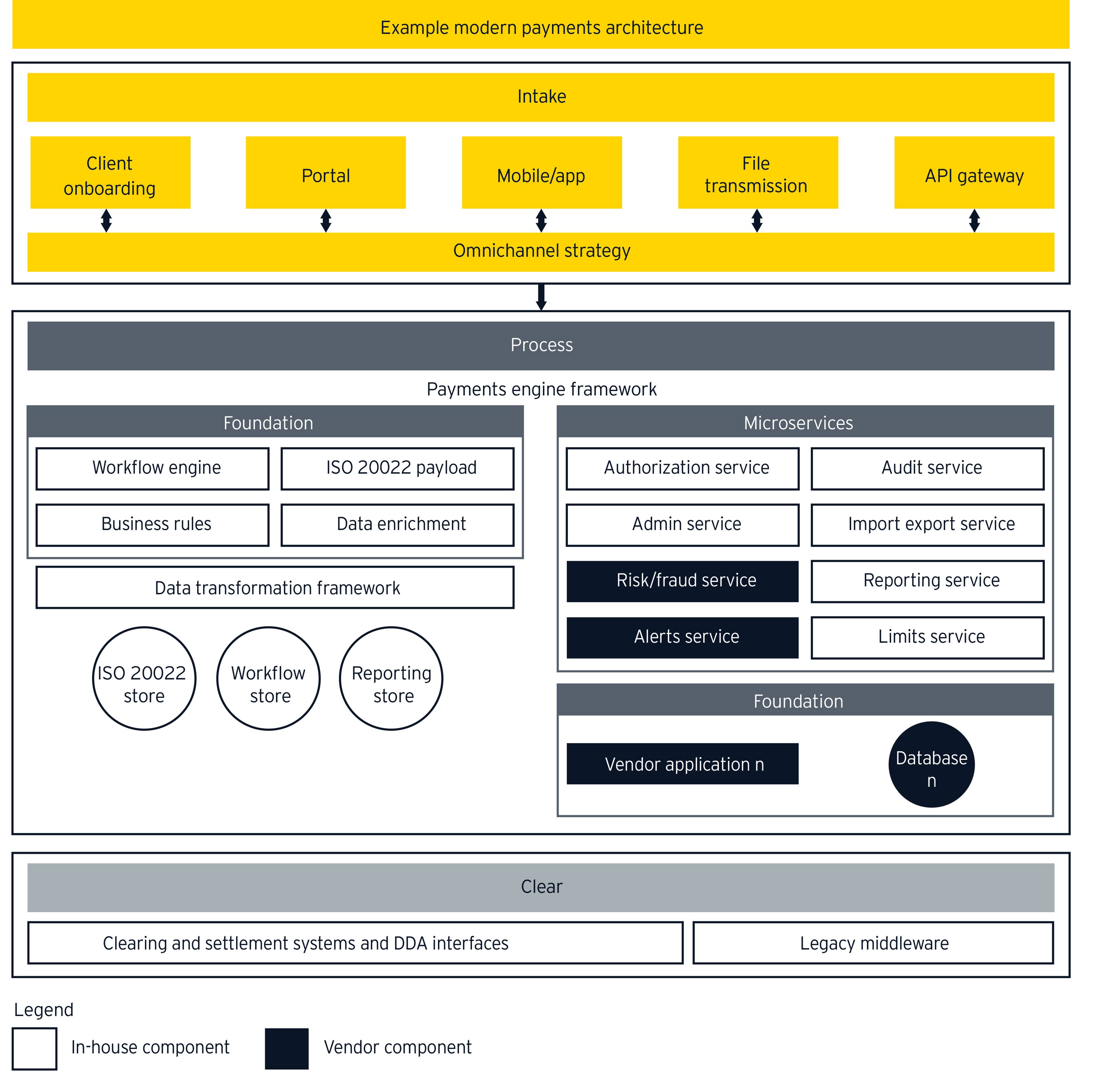 Modern payments architecture