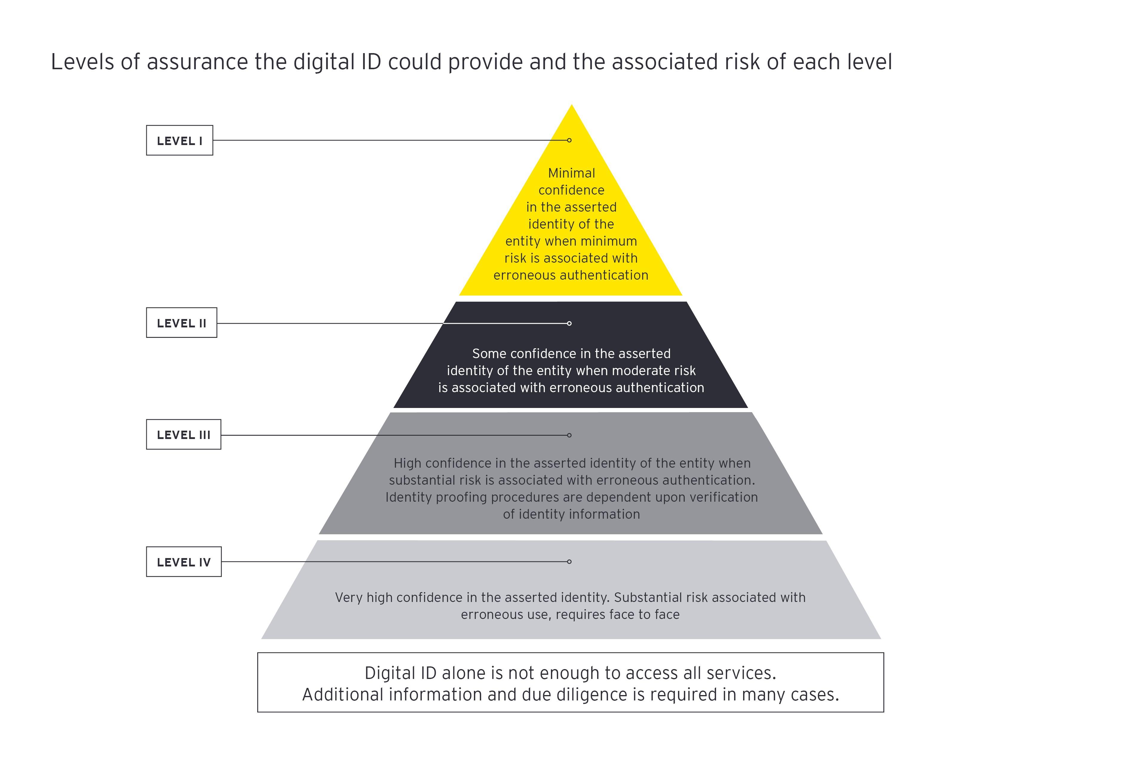 Financial crime digital identity pov eycom infographic