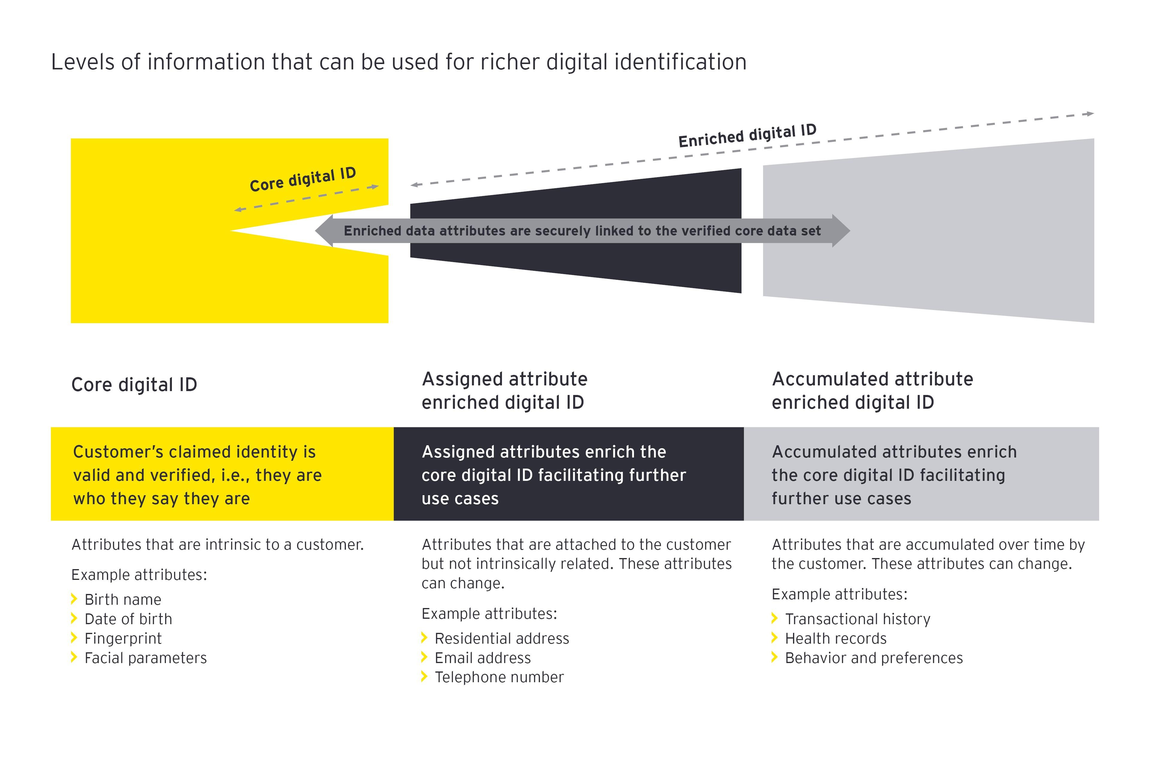 Financial crime digital identity-pov eycom infographic
