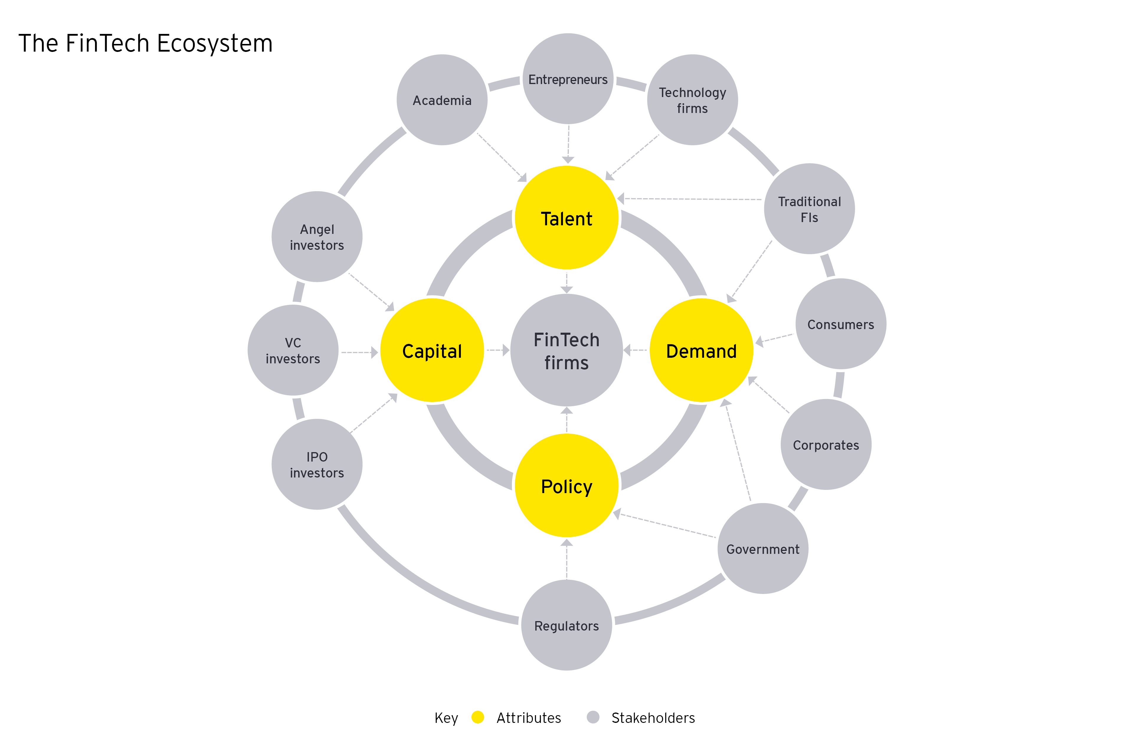 The diagram of the pillars of the FinTech ecosystem