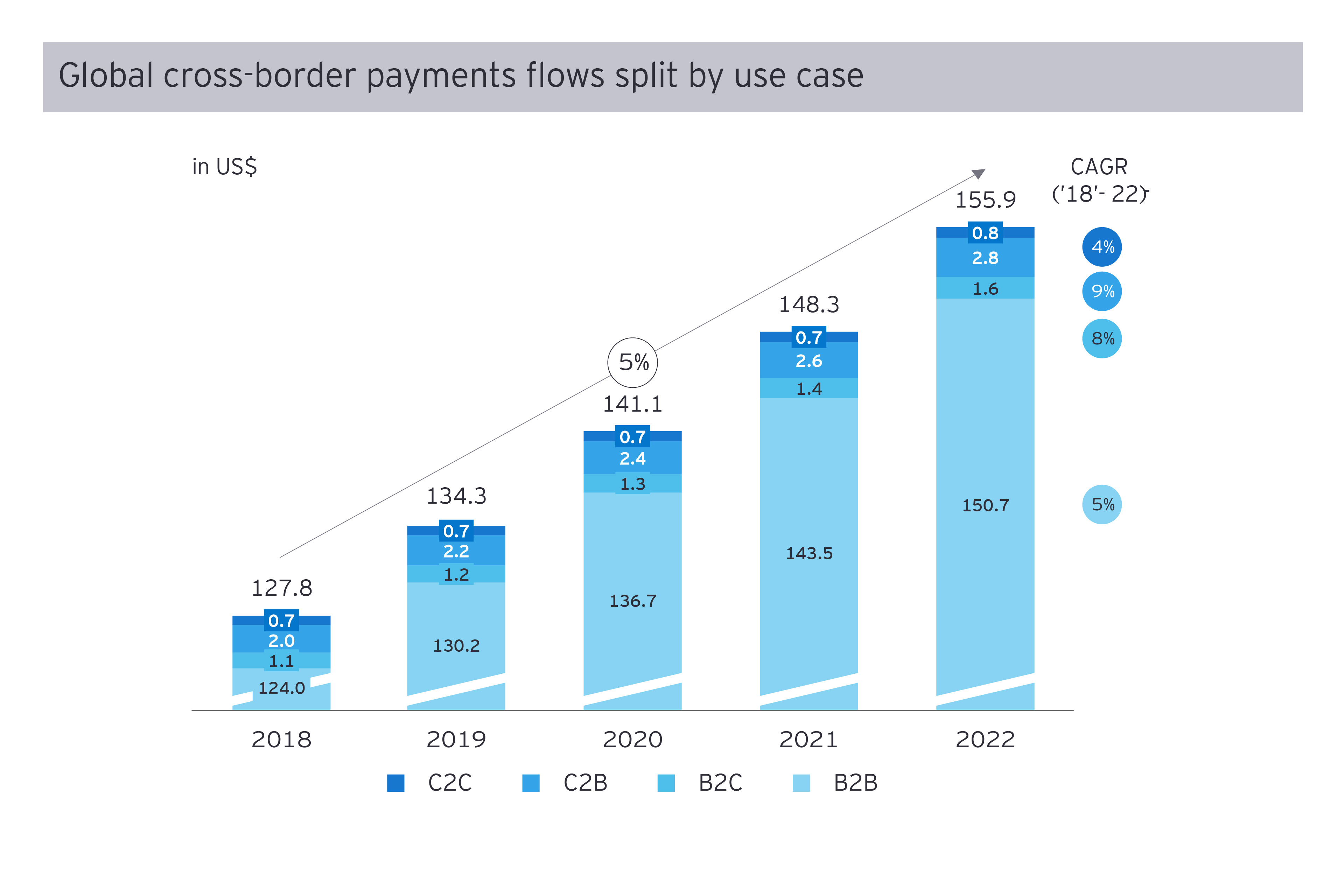 Global across border payments flows split by use case