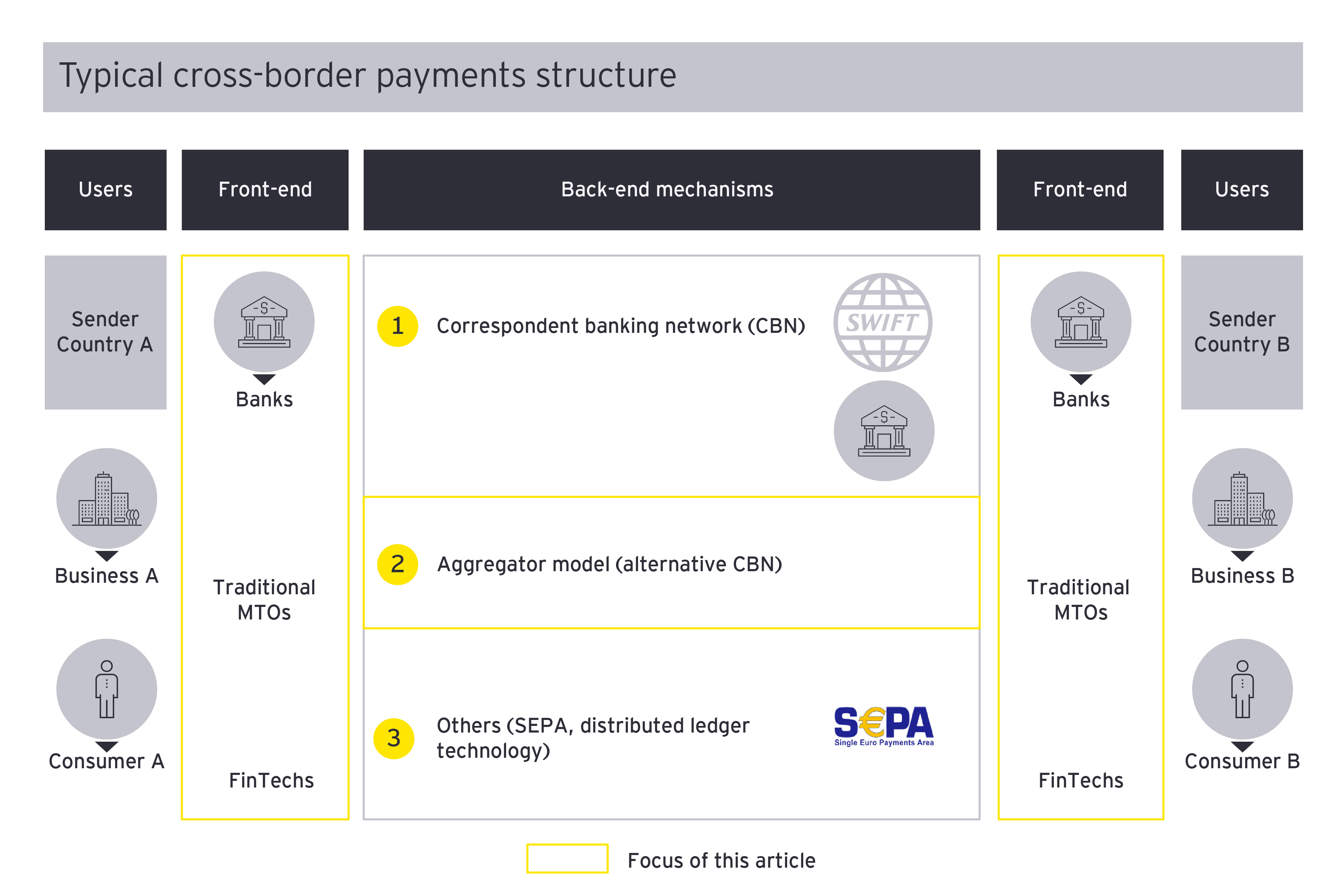 How new entrants are redefining cross border payments