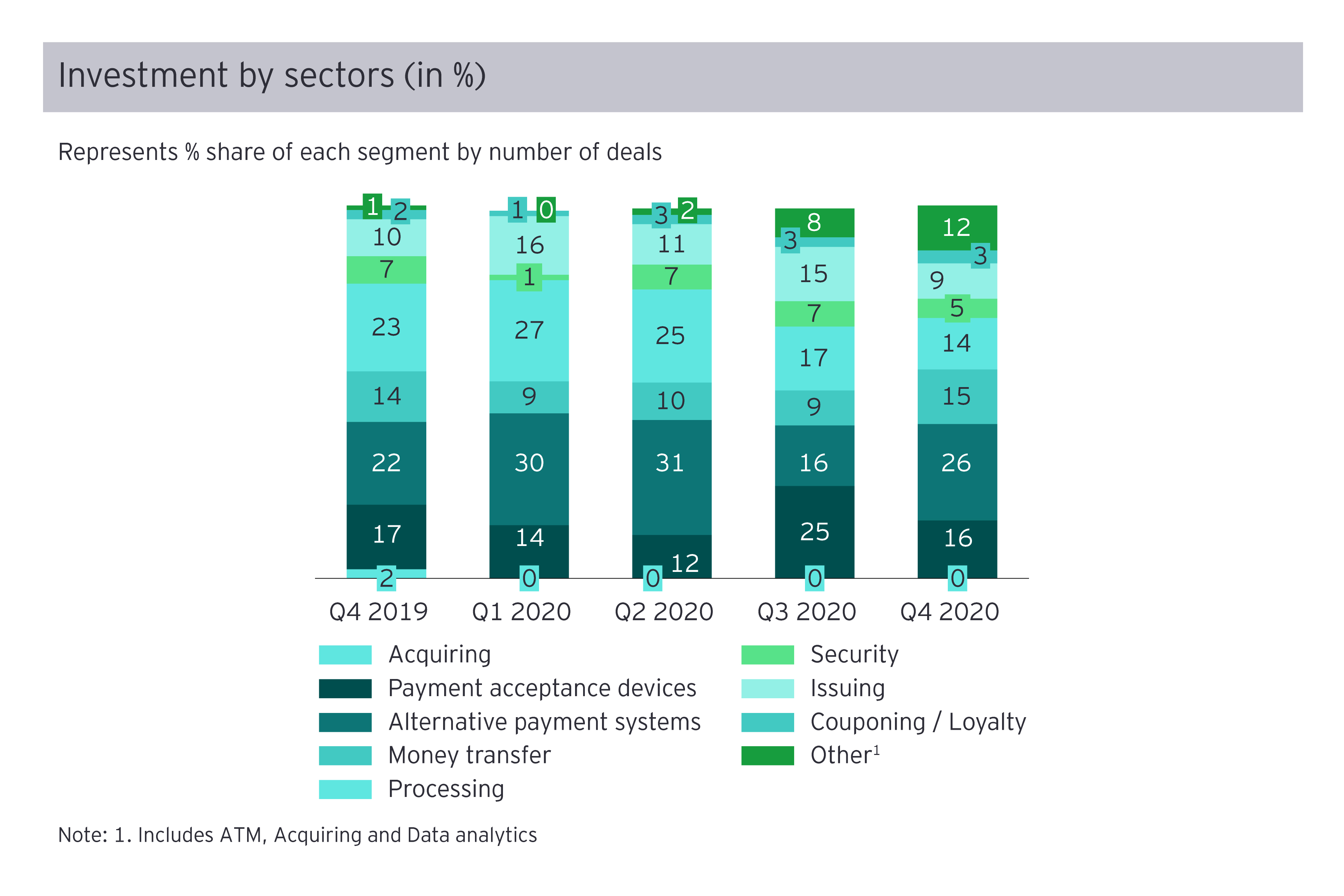 Investment by sectors Q4 2020