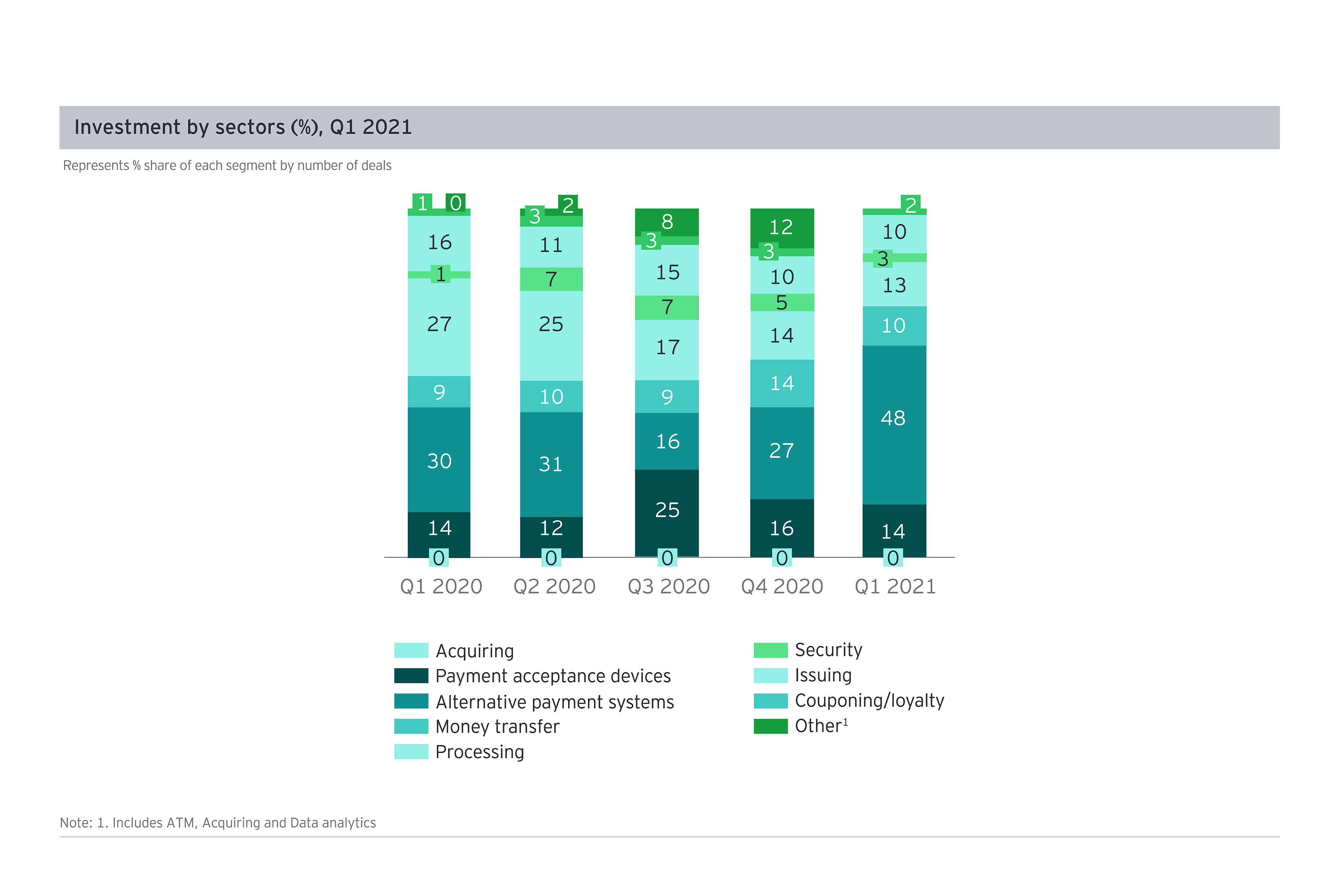 Investment by sectors Q1 2021