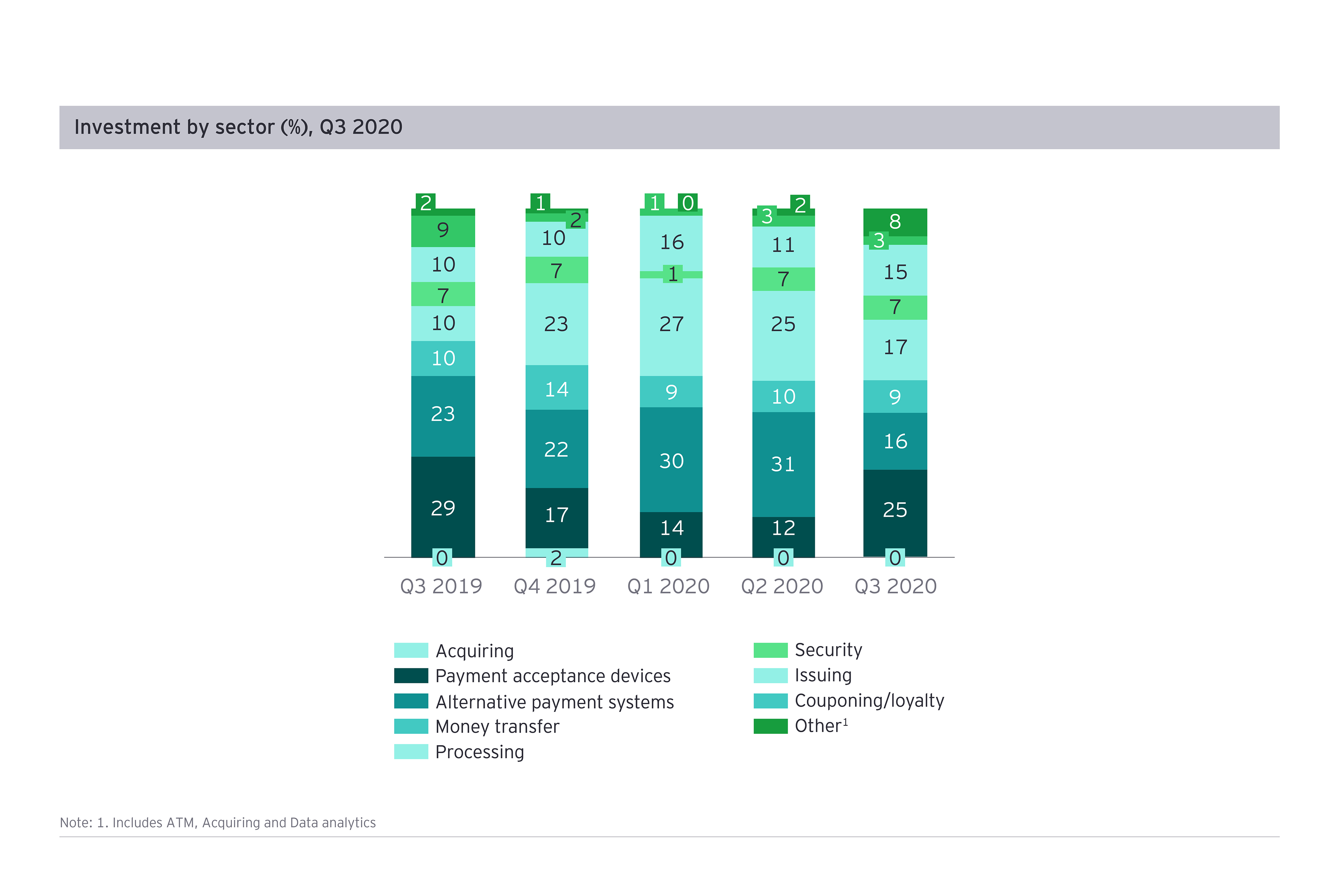 Investment by sectors Q3 2020