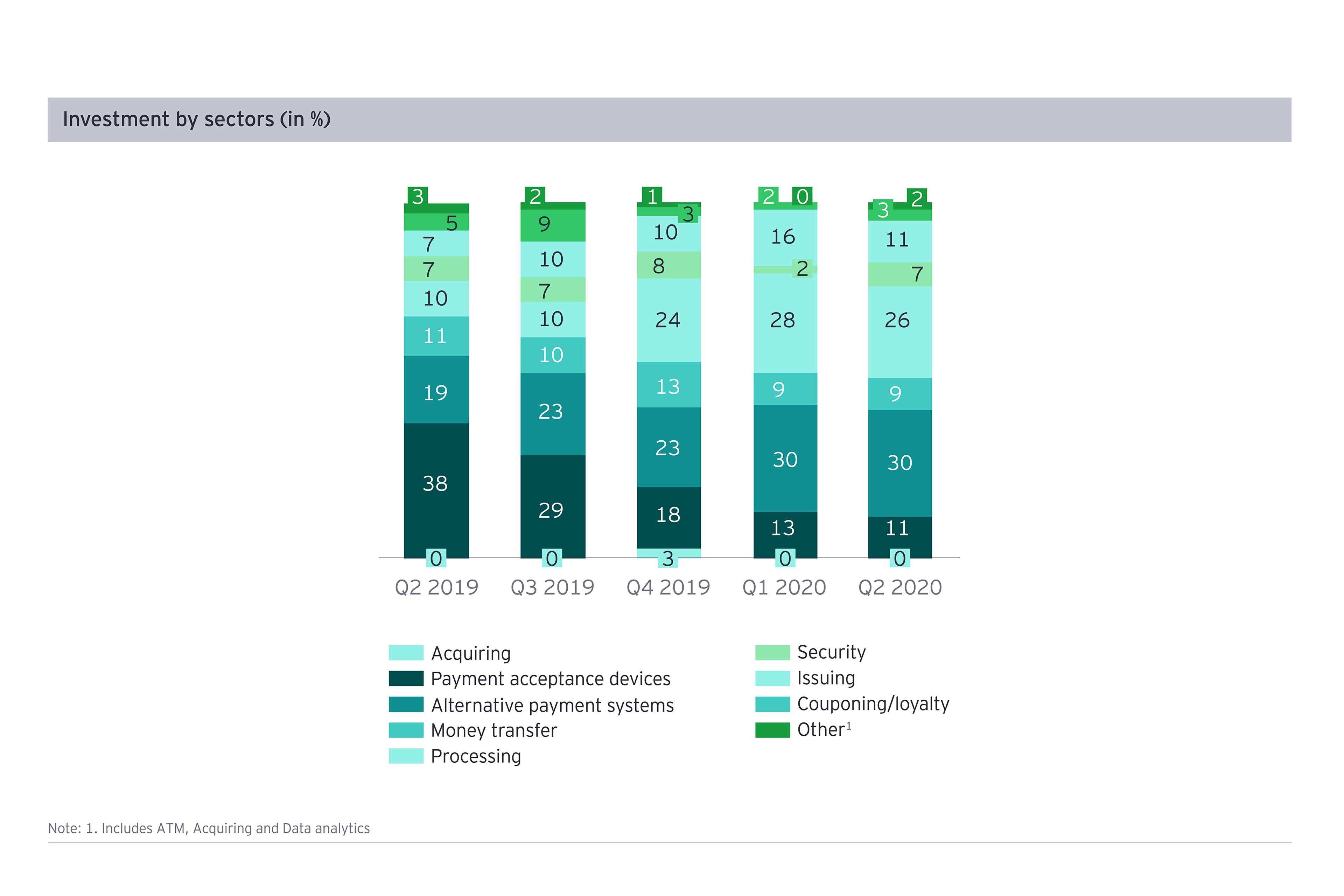 Venture capital deals in payments by sector (%), Q2 2020