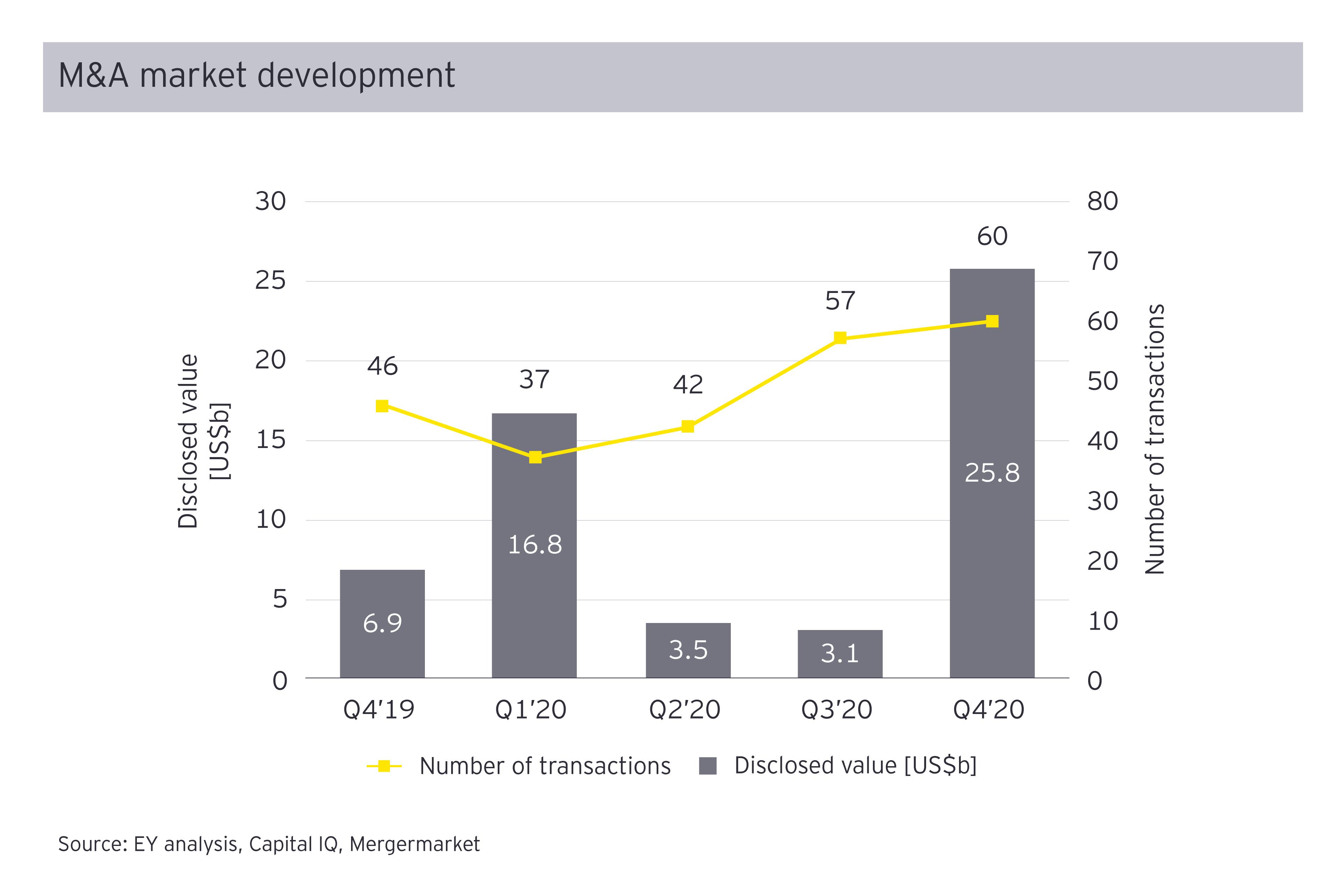 M&A market development