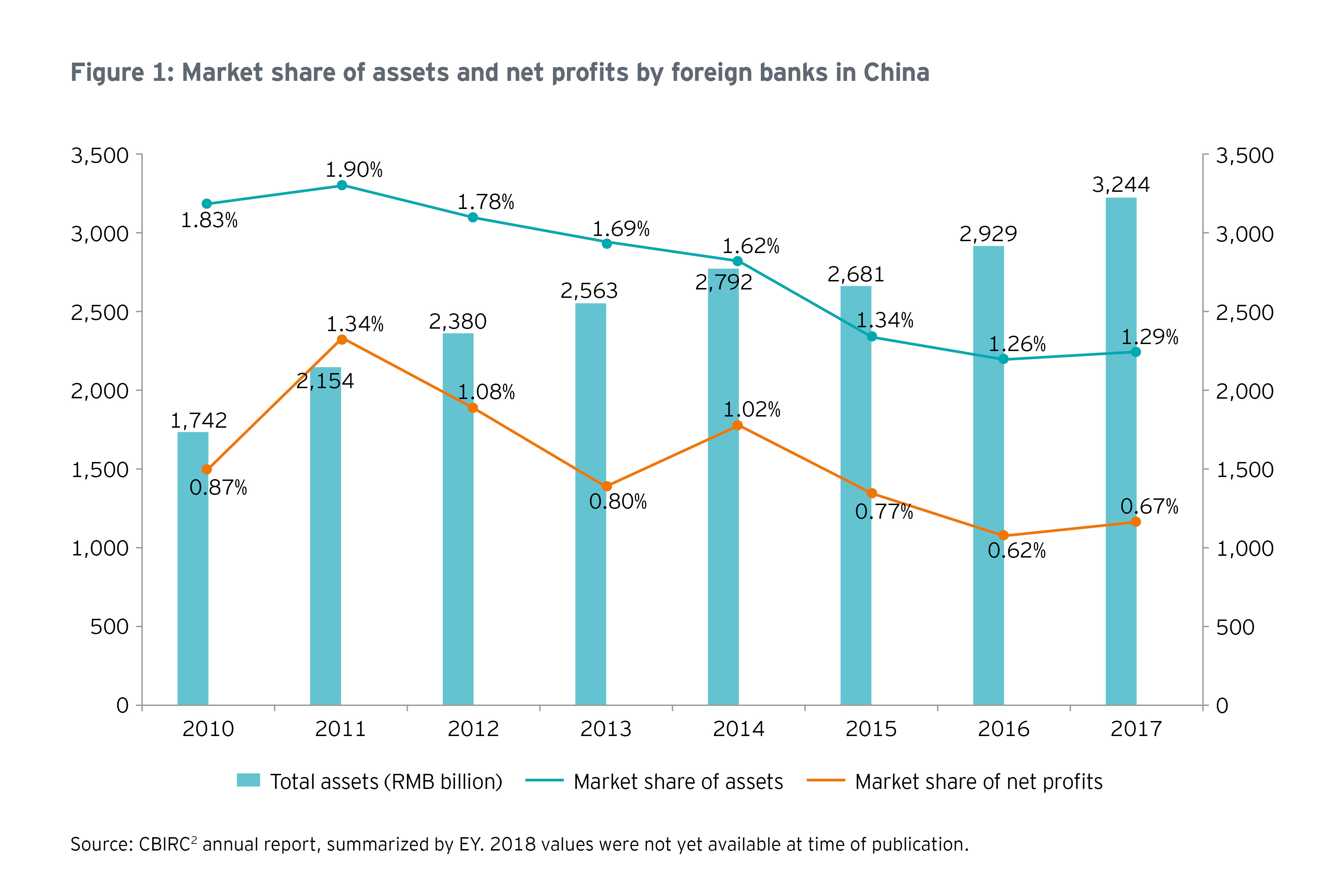 Market share of assets and net profits chart