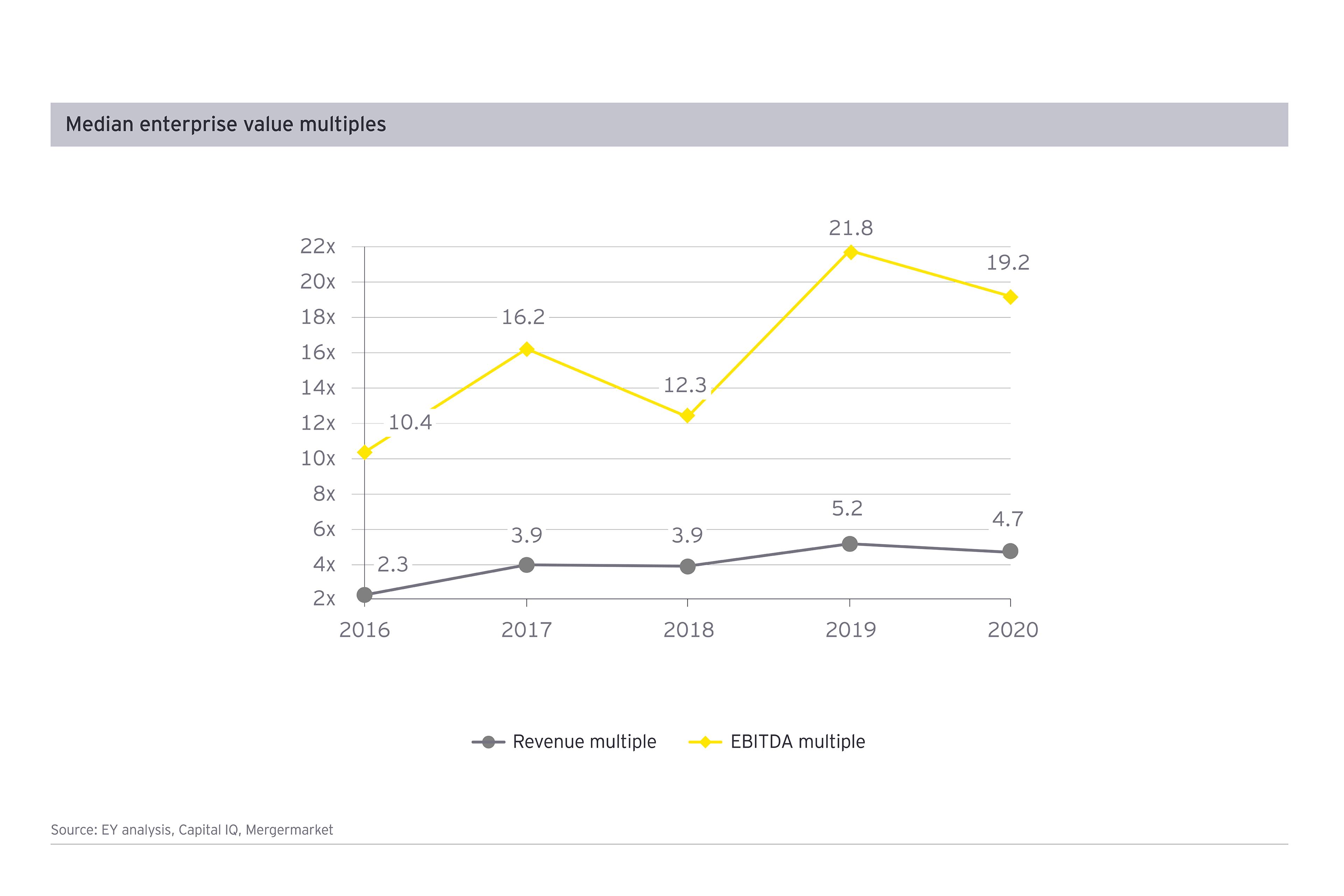Median enterprise value multiples – Payments, Q2 2020