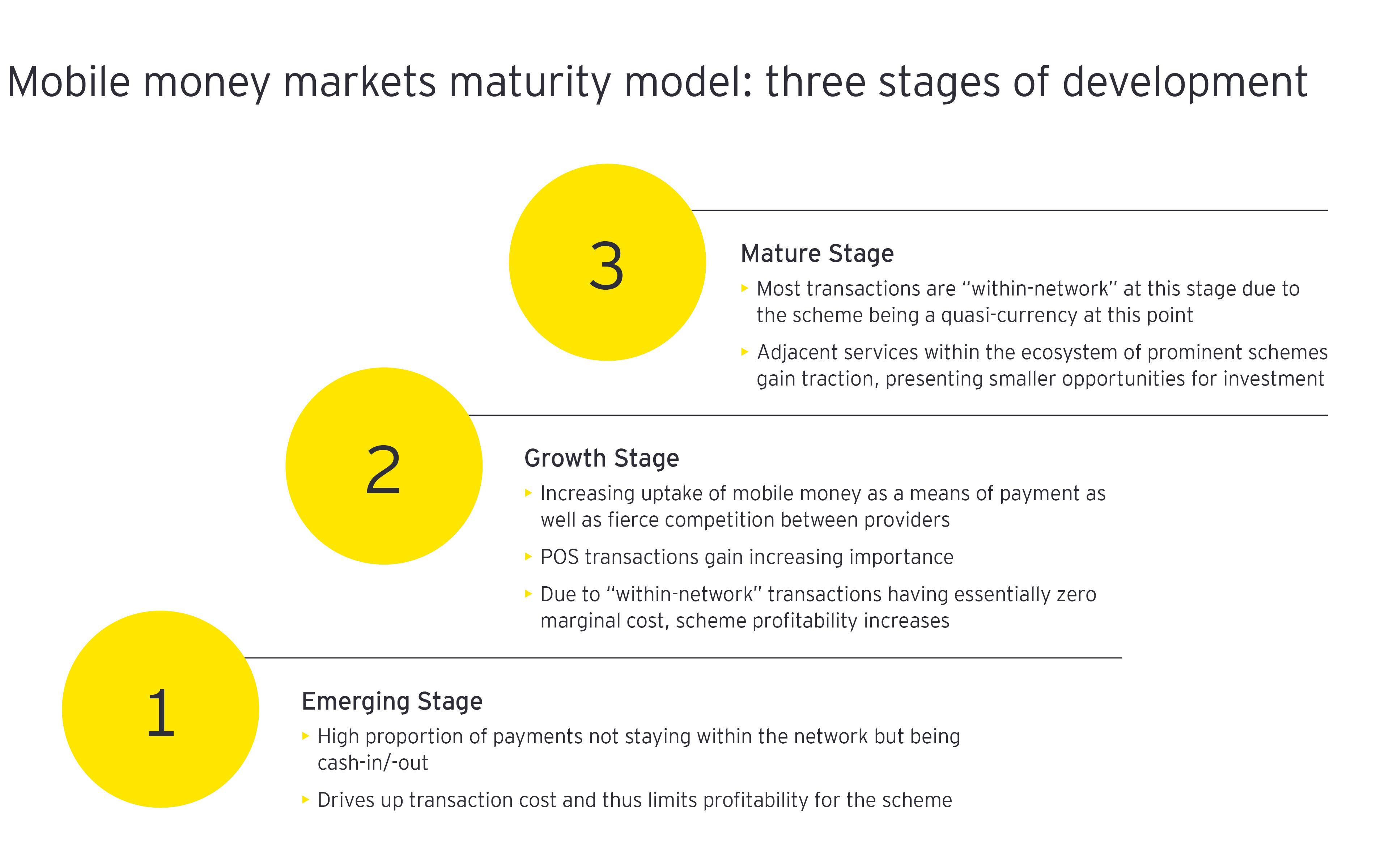 Mobile money markets maturity model