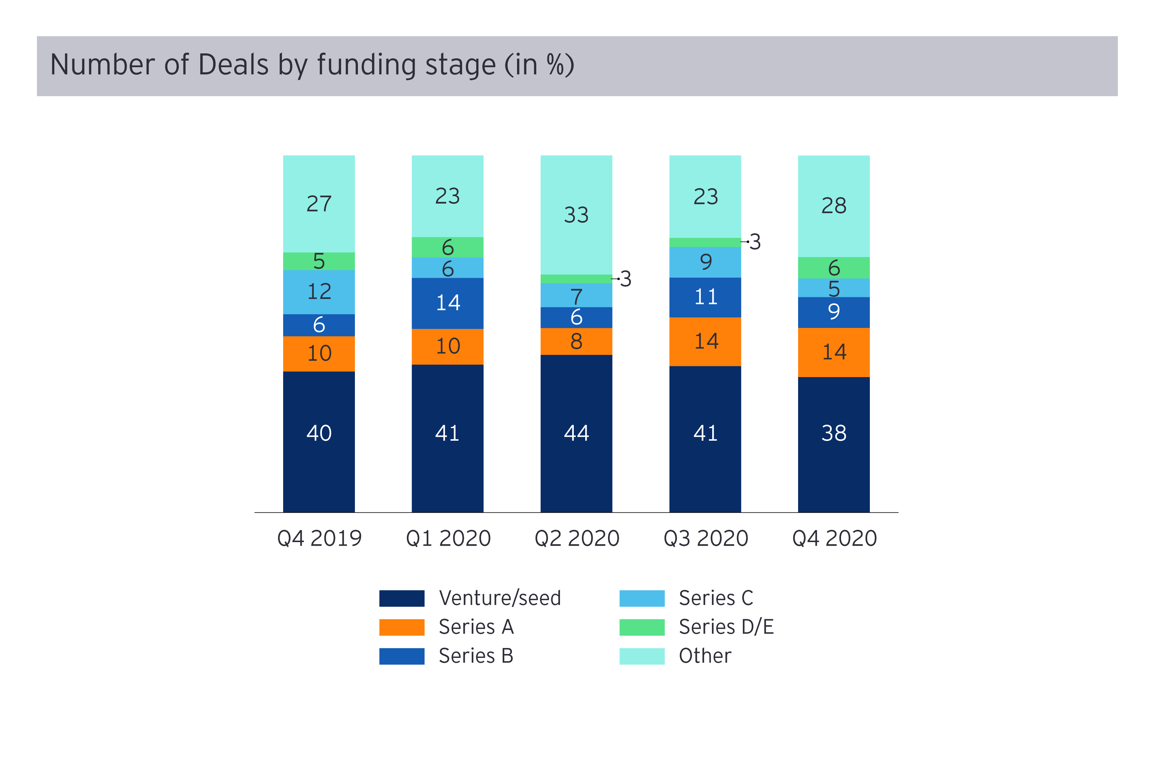 No of deals by funding stage
