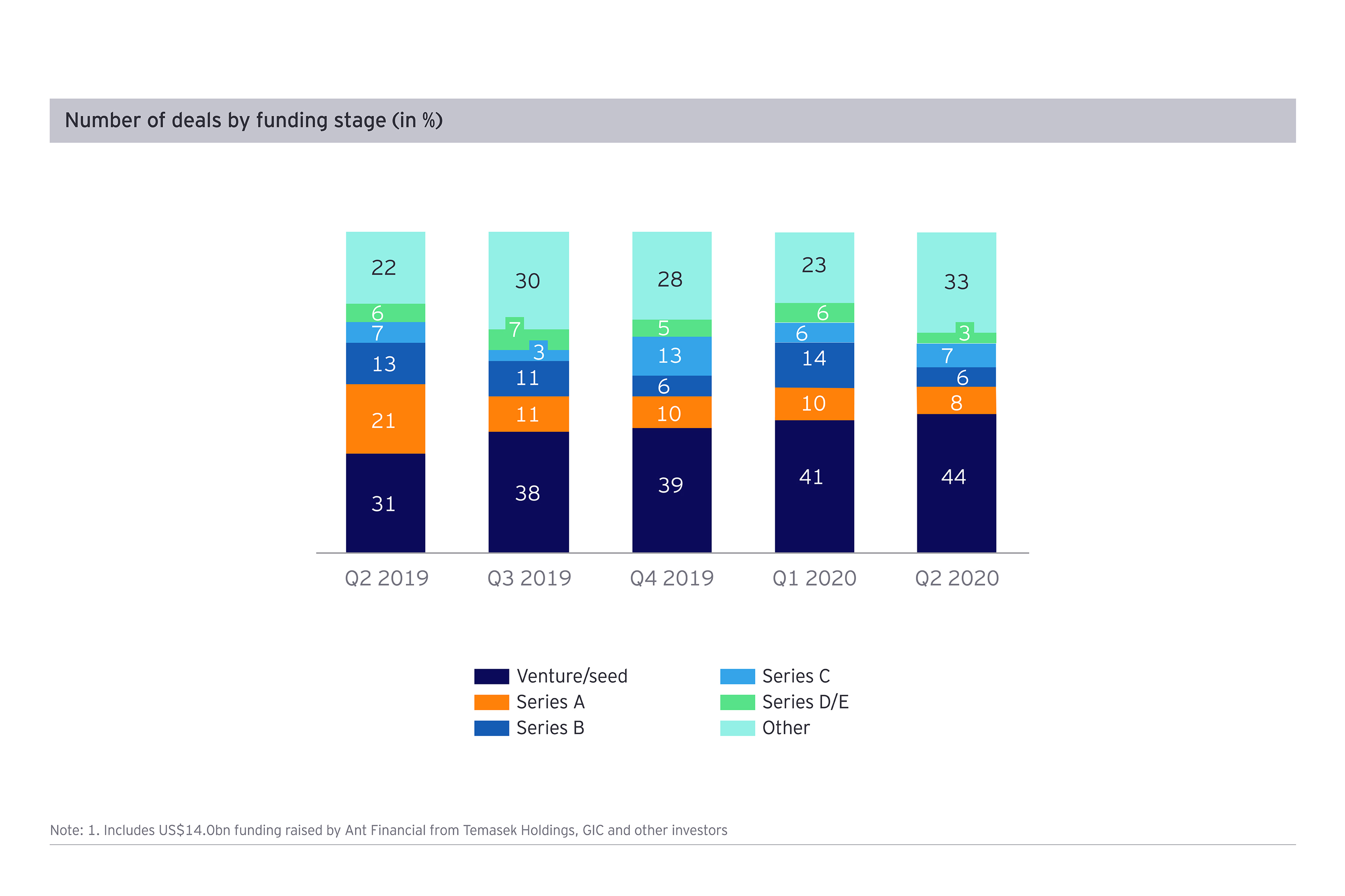 Venture capital deals in payments by funding stage (%), Q2 2020