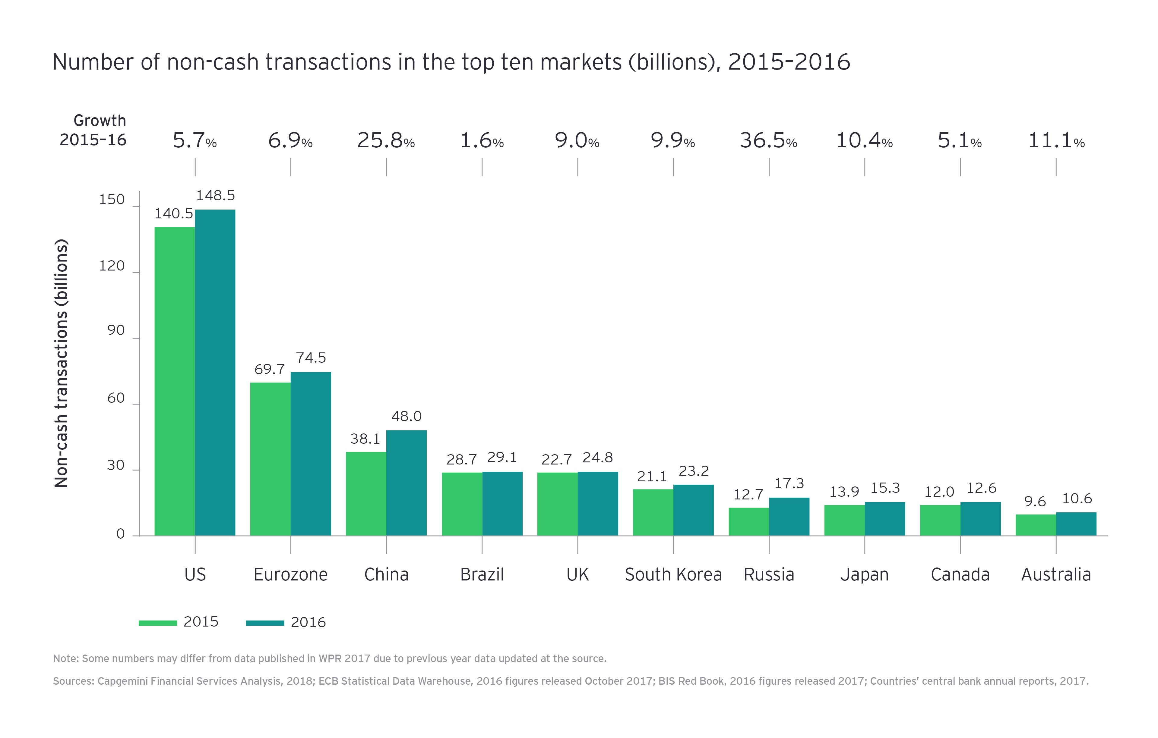 Number of non cash transactions graph