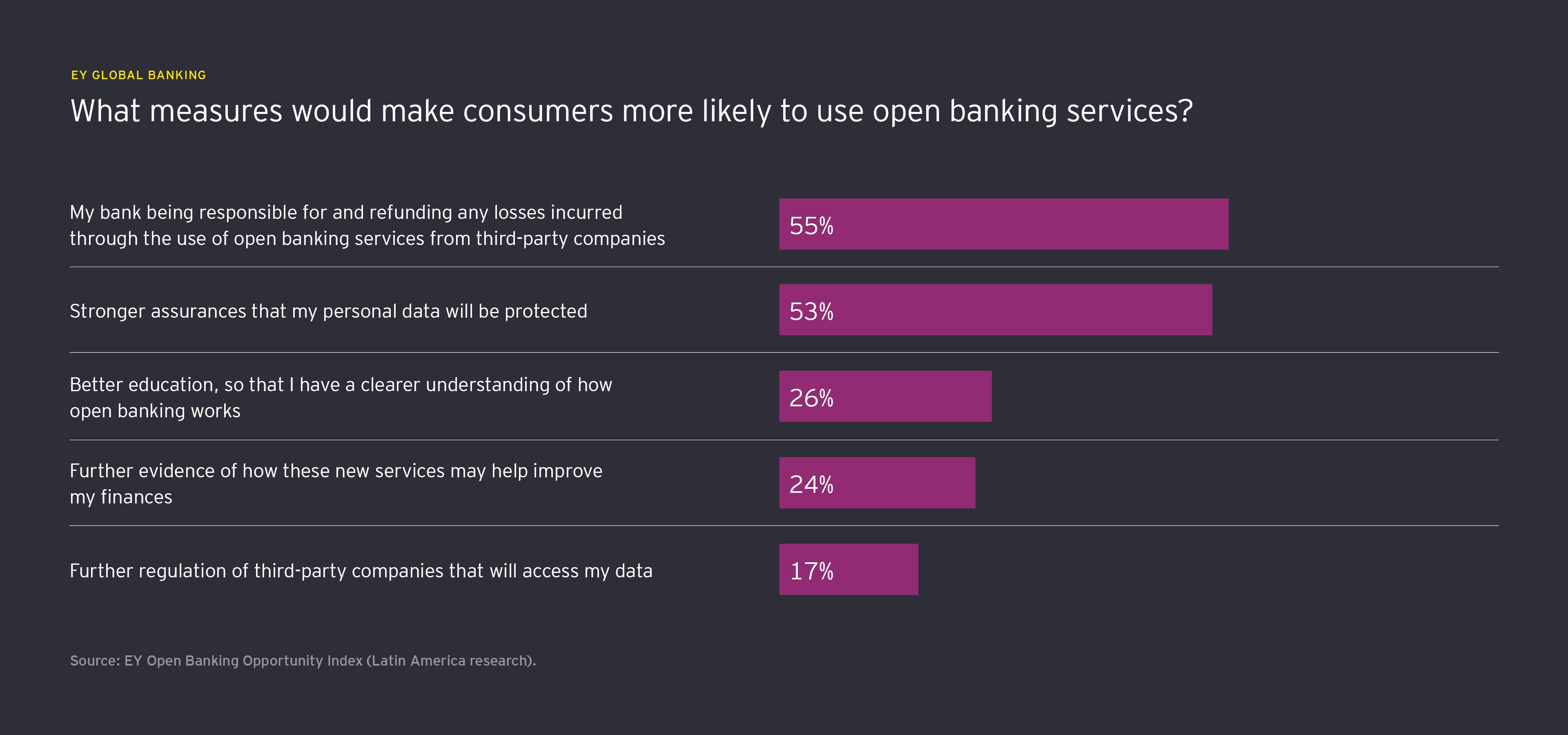 What measures would make consumers more likely to use open banking services