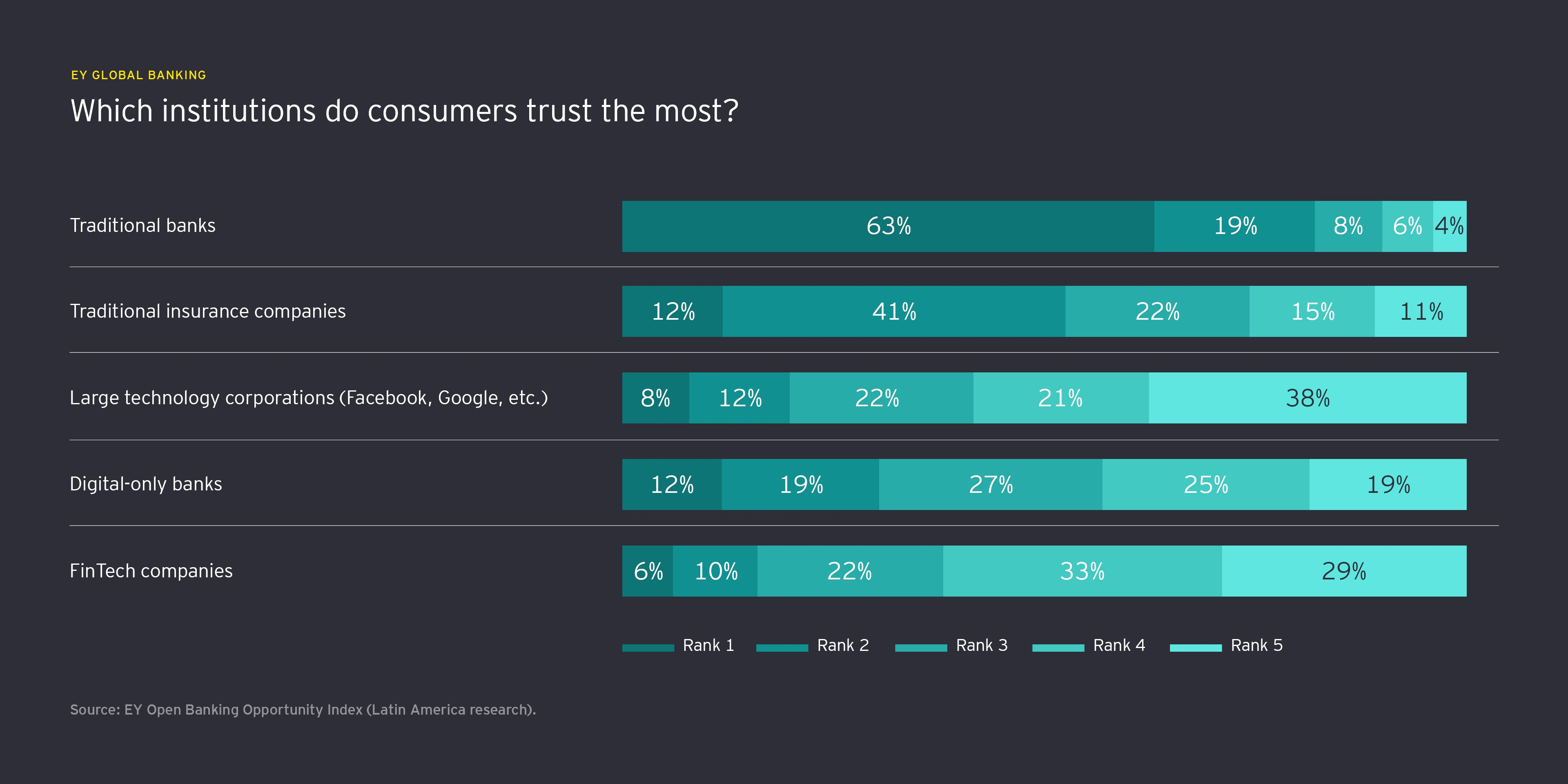 Which institutions do consumers trust the most