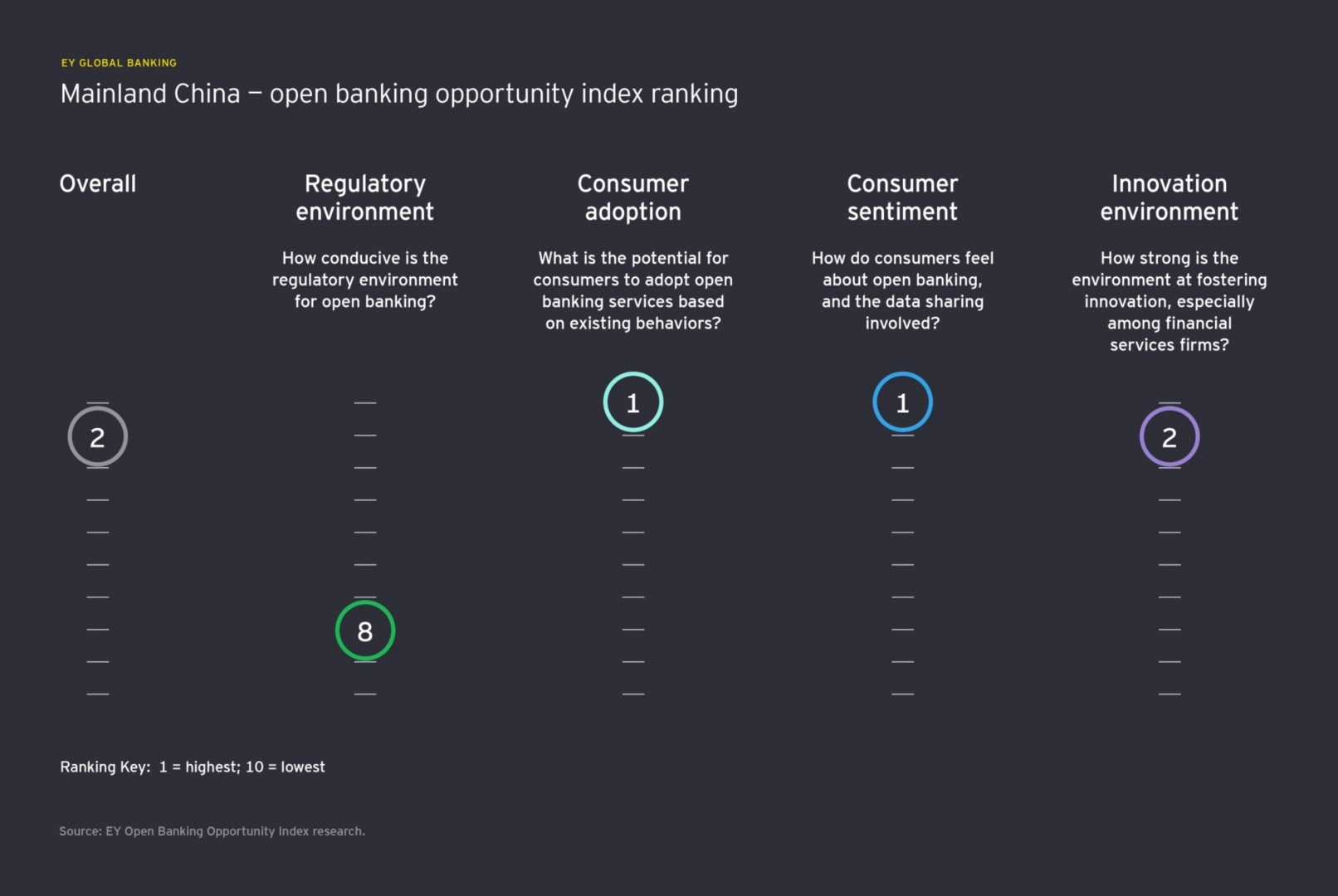open banking opportunity index china ranking